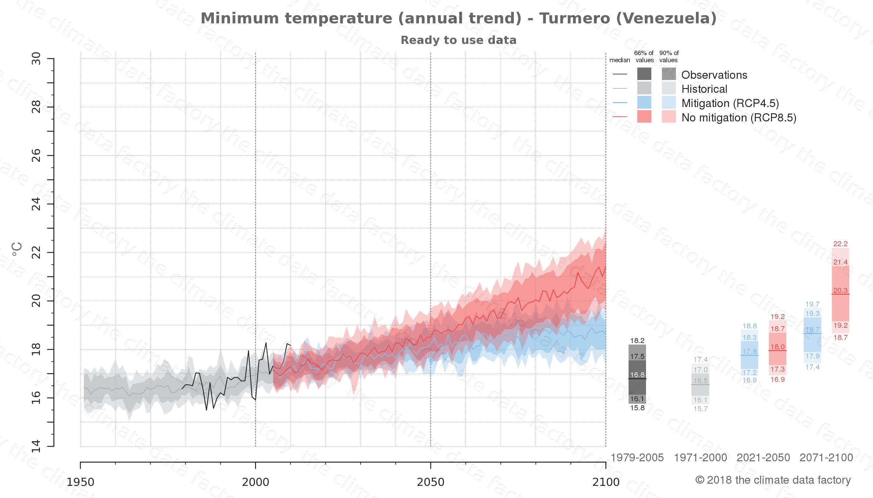climate change data policy adaptation climate graph city data minimum-temperature turmero venezuela