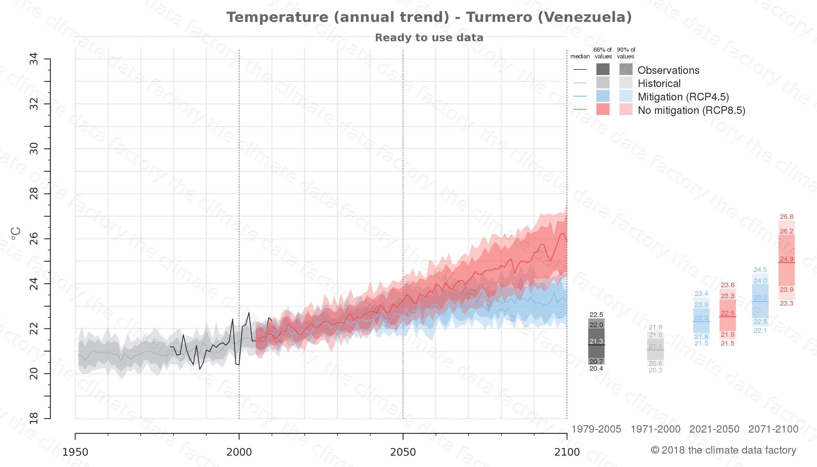 climate change data policy adaptation climate graph city data temperature turmero venezuela