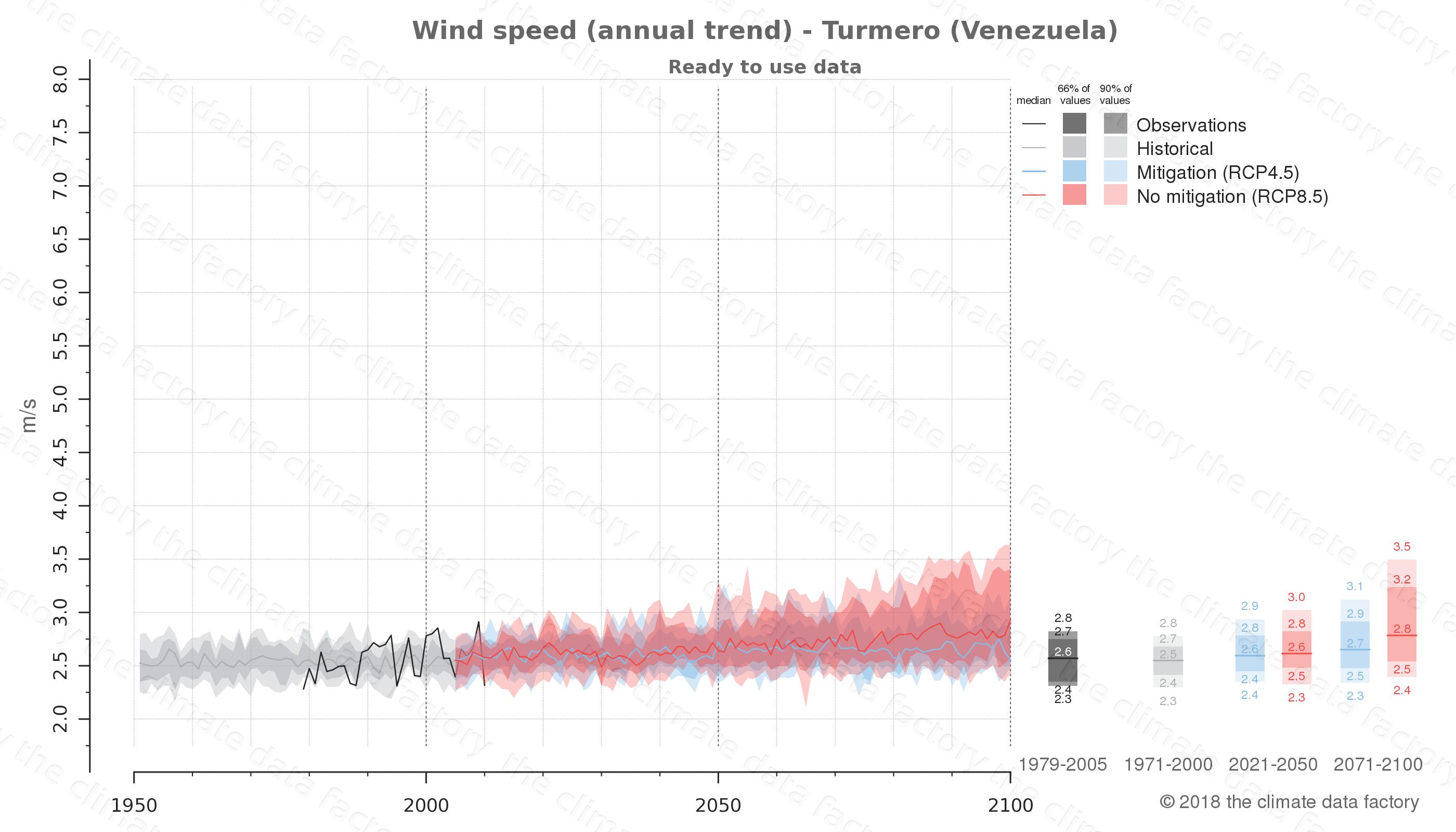 climate change data policy adaptation climate graph city data wind-speed turmero venezuela