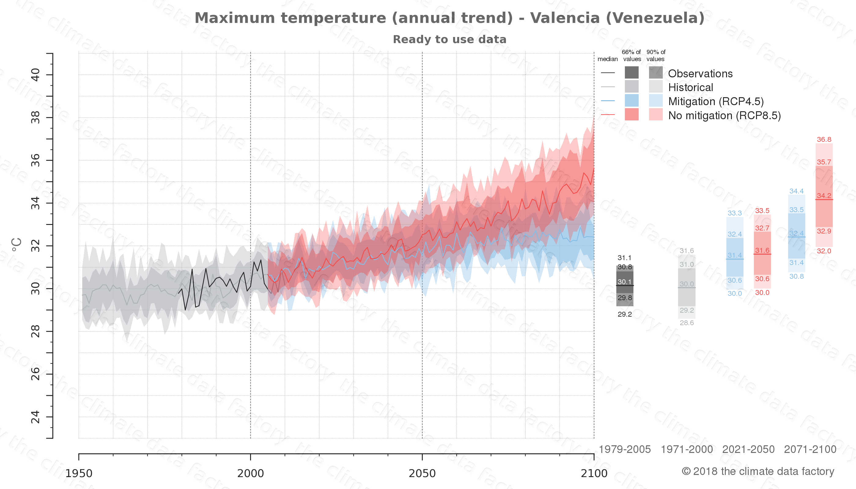 climate change data policy adaptation climate graph city data maximum-temperature valencia venezuela