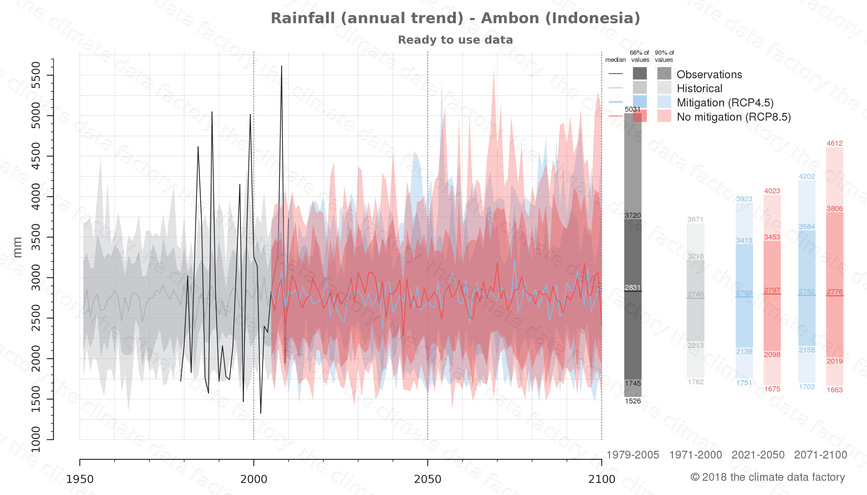 climate change data policy adaptation climate graph city data rainfall ambon indonesia