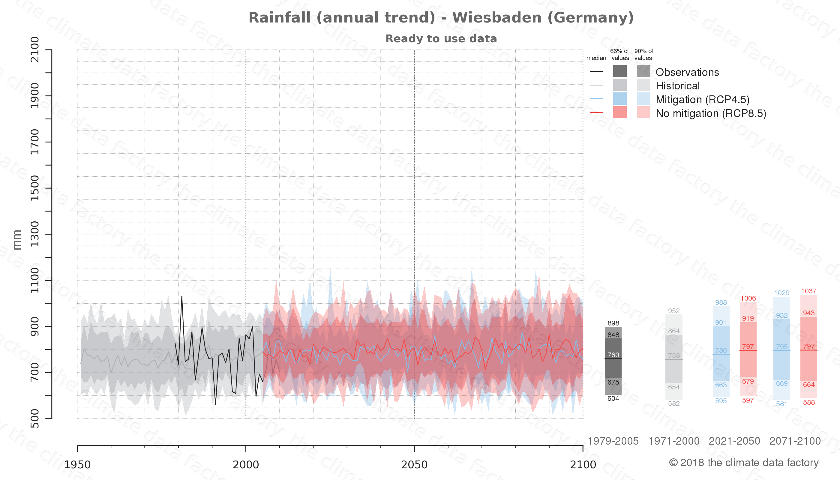 climate change data policy adaptation climate graph city data rainfall wiesbaden germany