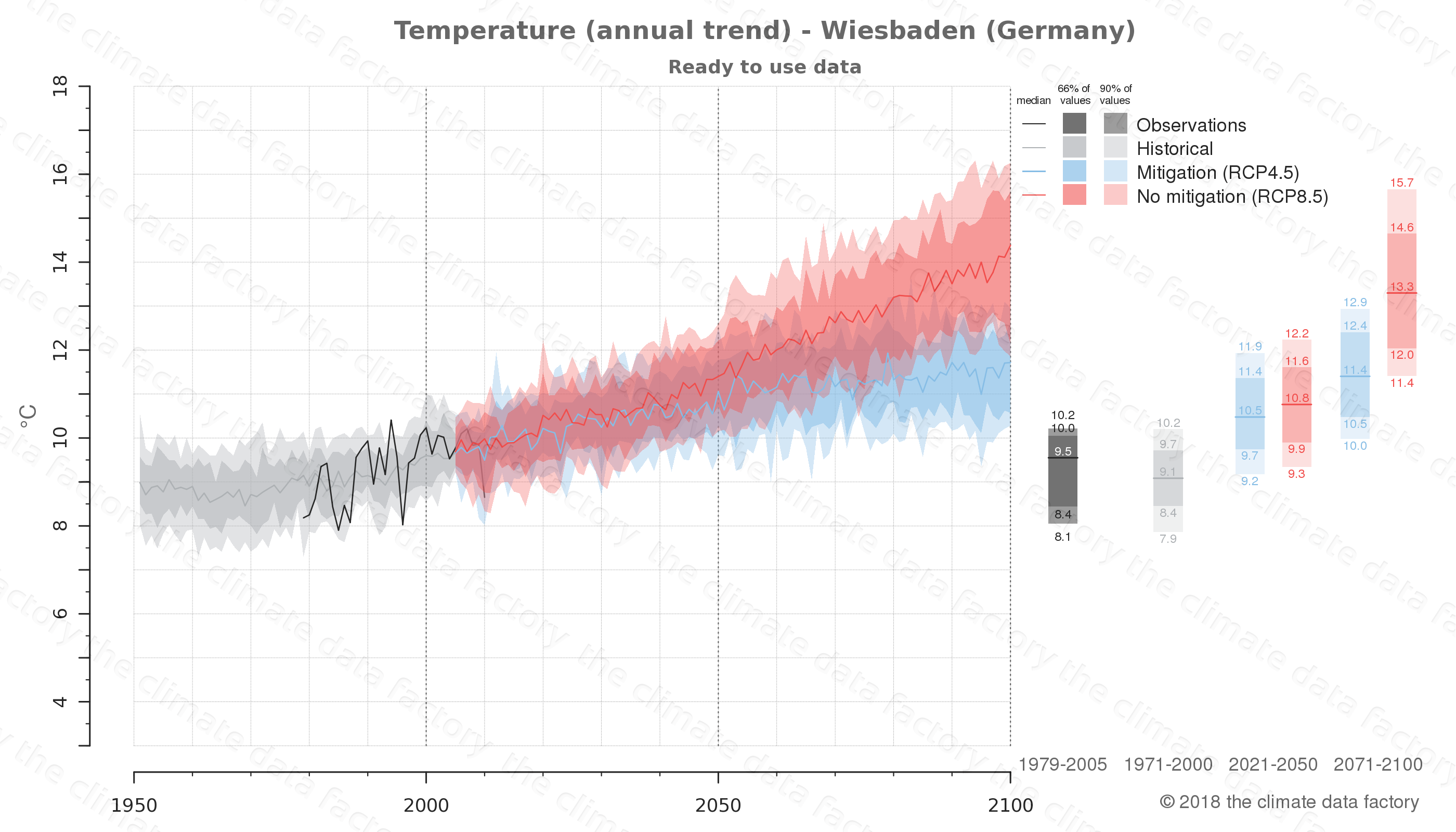 climate change data policy adaptation climate graph city data temperature wiesbaden germany