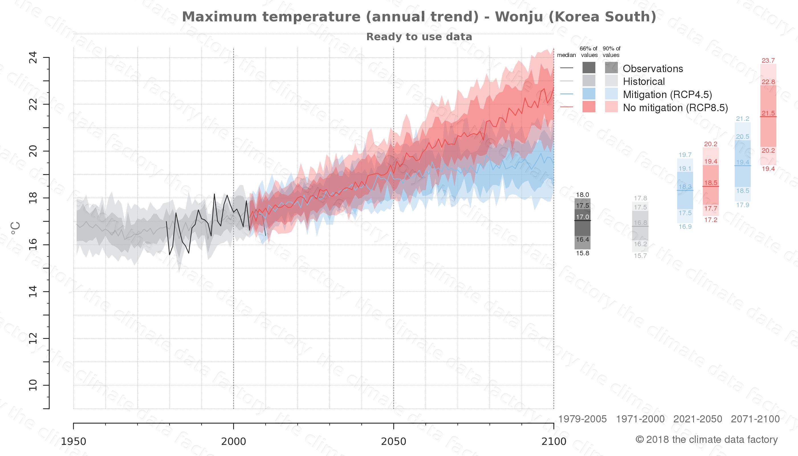 climate change data policy adaptation climate graph city data maximum-temperature wonju south korea