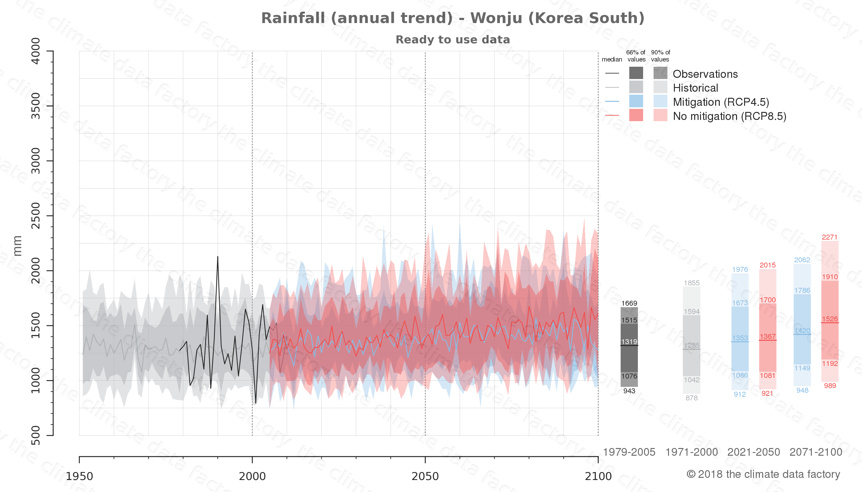 climate change data policy adaptation climate graph city data rainfall wonju south korea