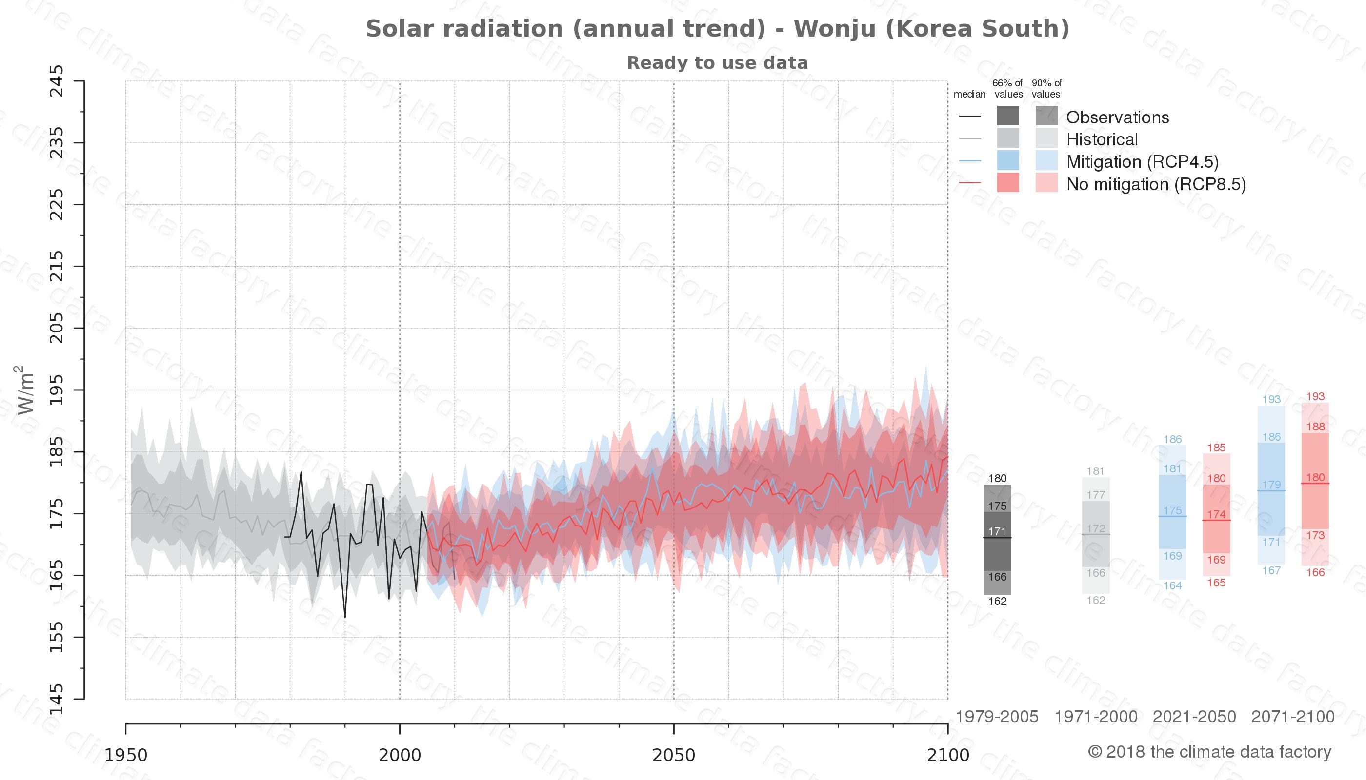 climate change data policy adaptation climate graph city data solar-radiation wonju south korea