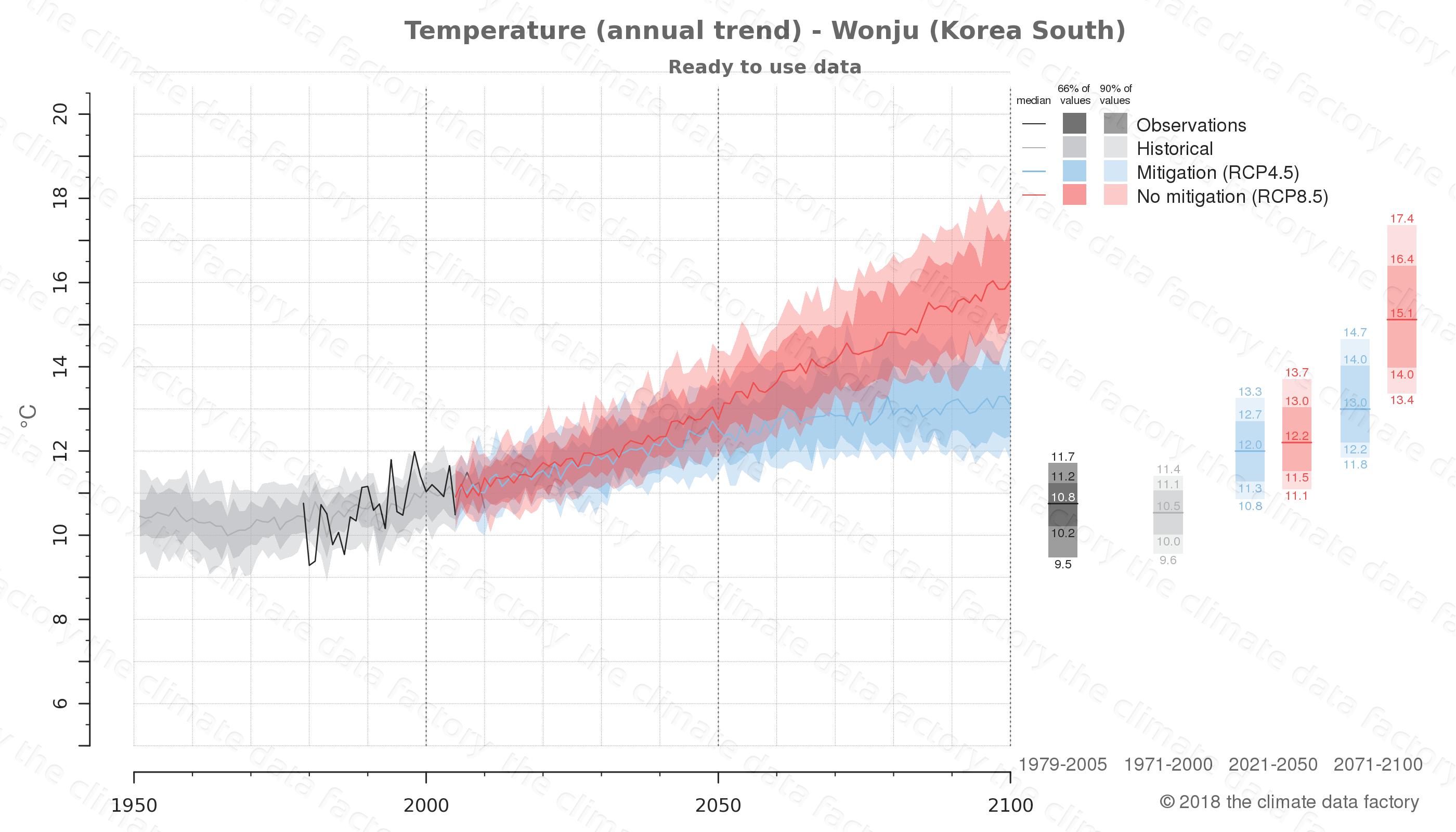 climate change data policy adaptation climate graph city data temperature wonju south korea