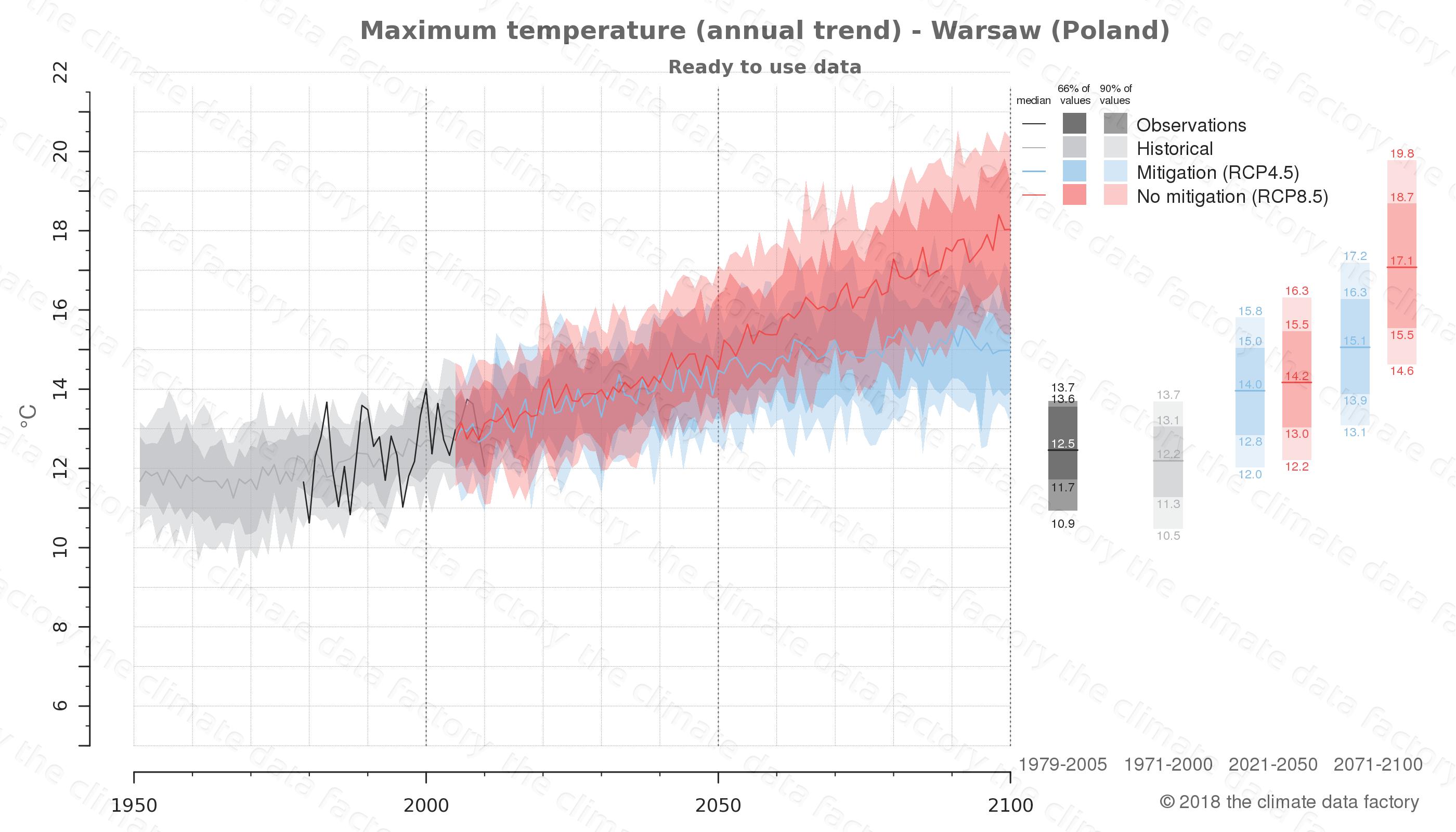 climate change data policy adaptation climate graph city data maximum-temperature warsaw poland