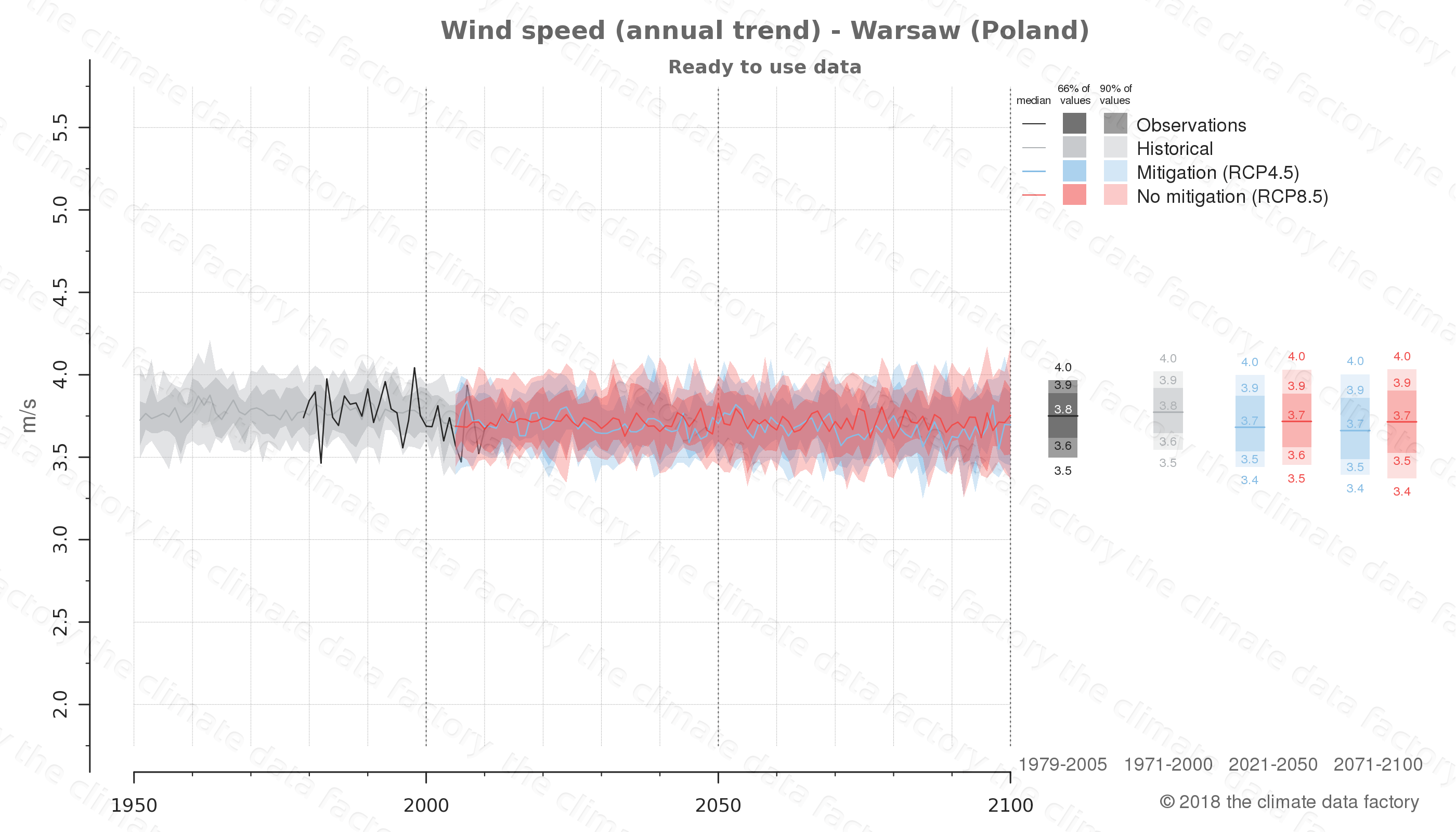 climate change data policy adaptation climate graph city data wind-speed warsaw poland