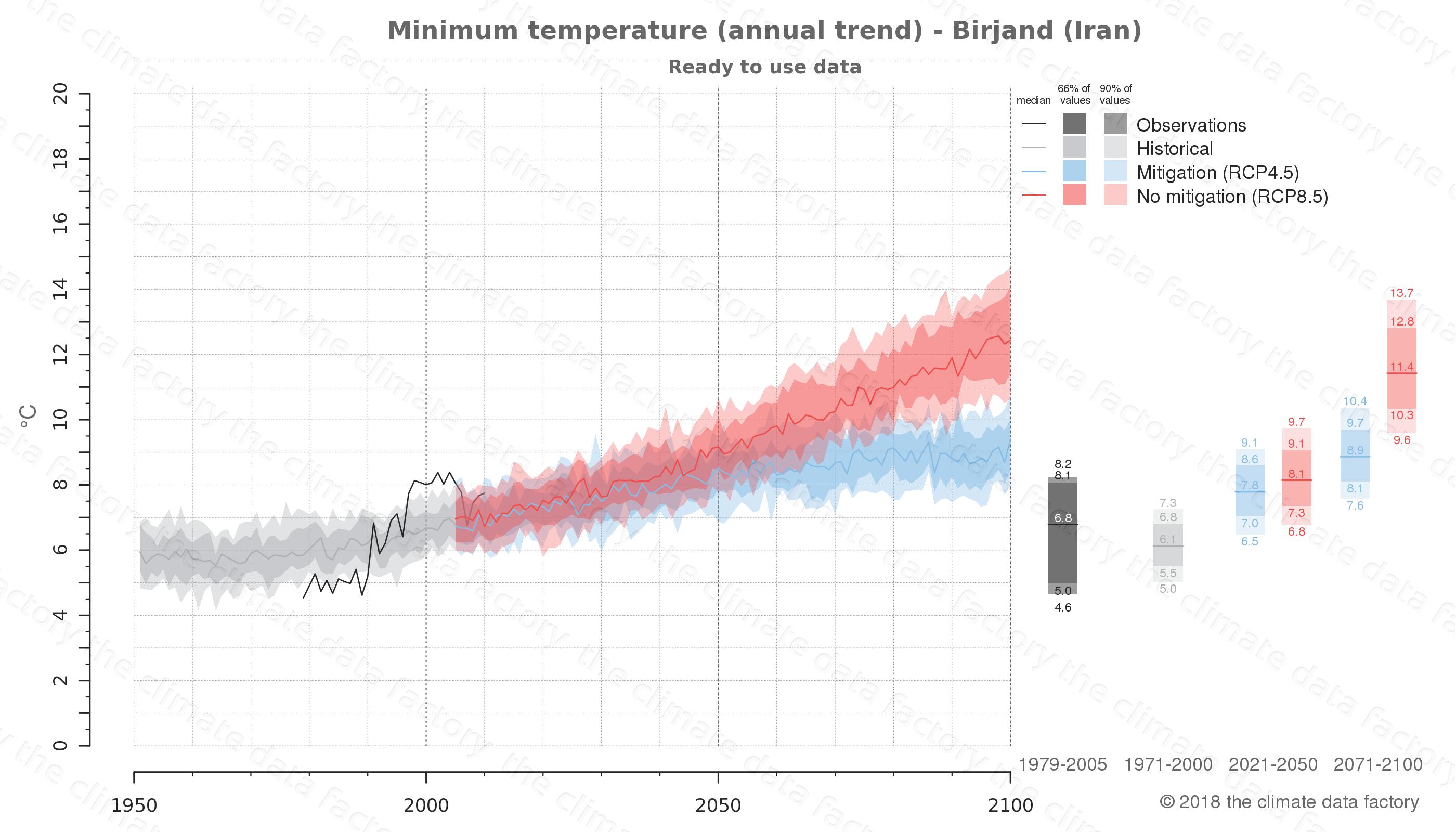 climate change data policy adaptation climate graph city data minimum-temperature birjand iran