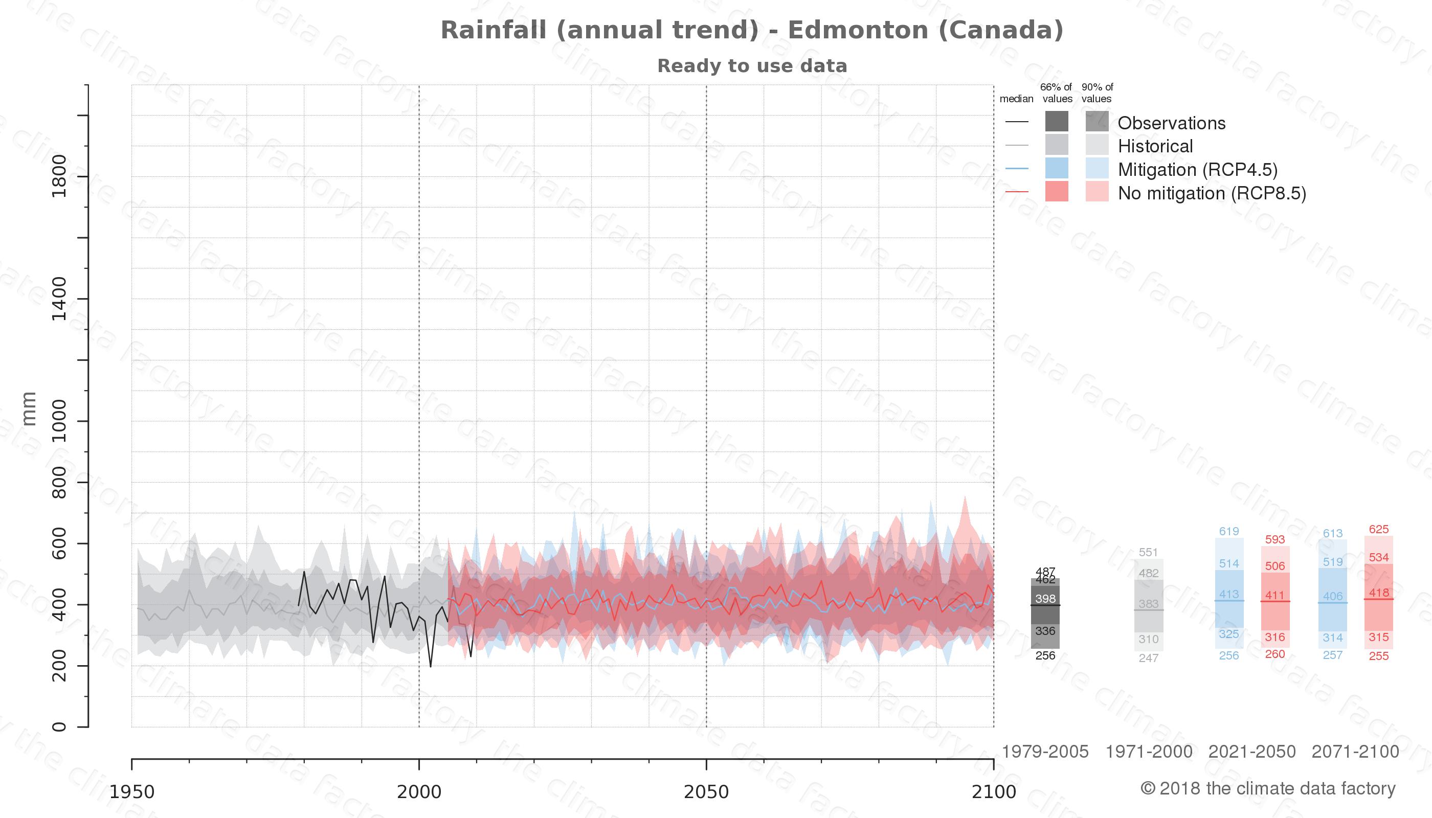 climate change data policy adaptation climate graph city data rainfall edmonton canada