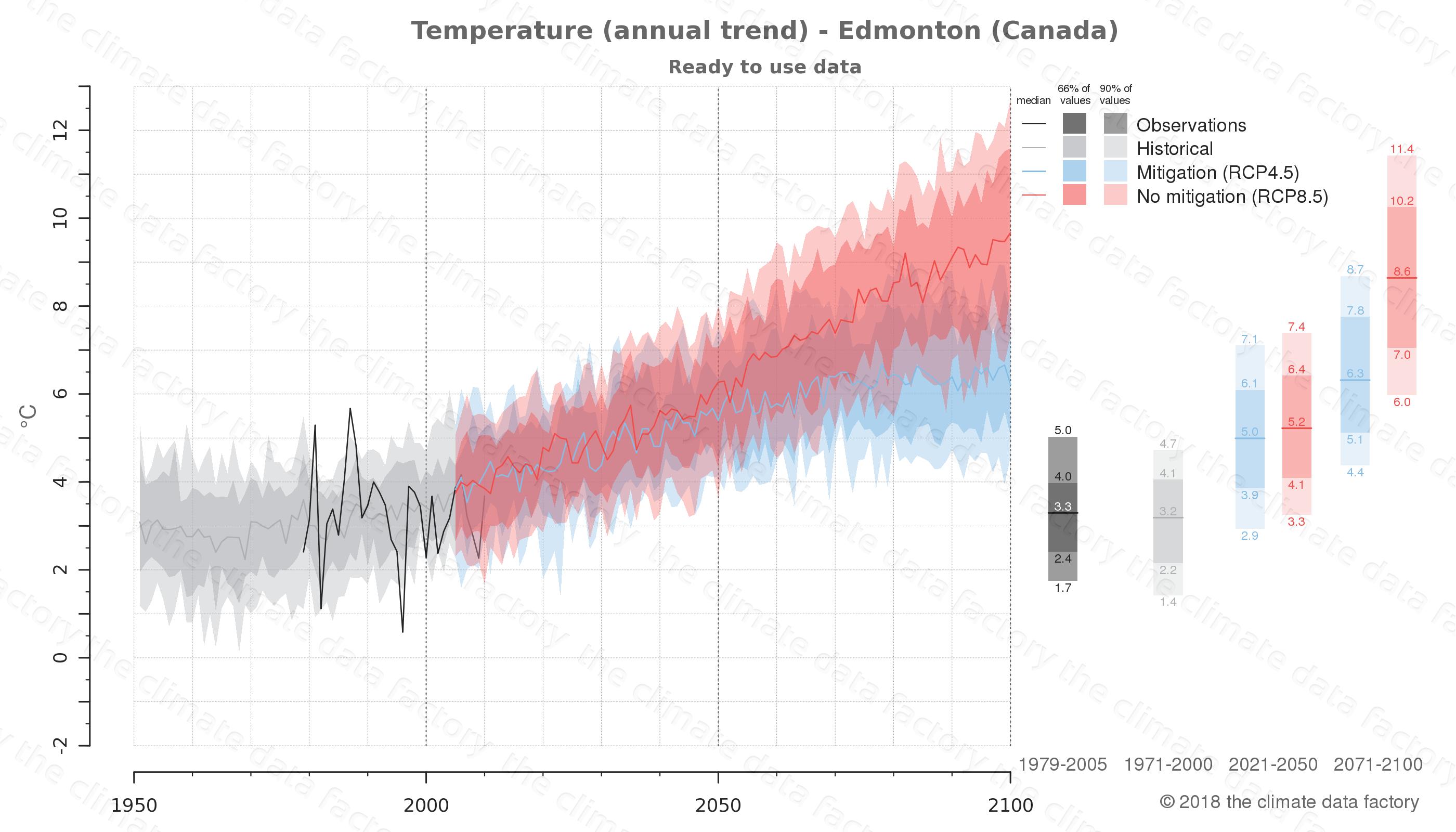 climate change data policy adaptation climate graph city data temperature edmonton canada