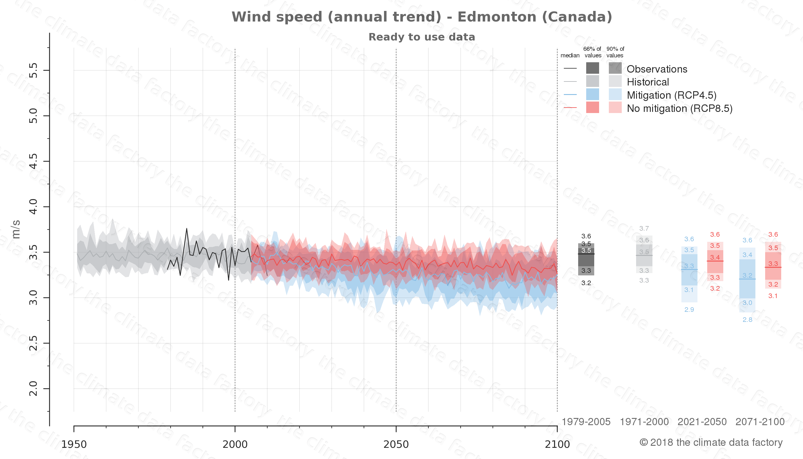 climate change data policy adaptation climate graph city data wind-speed edmonton canada