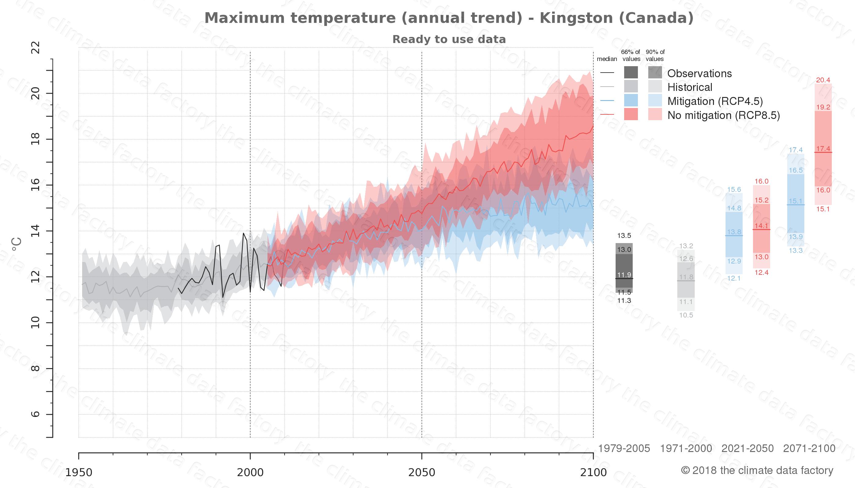 climate change data policy adaptation climate graph city data maximum-temperature kingston canada