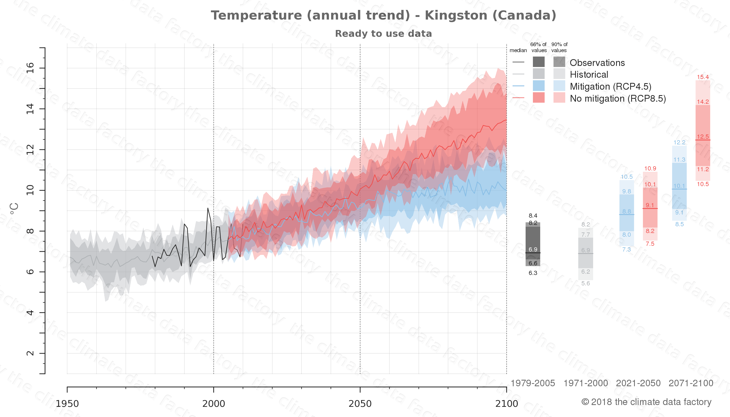 climate change data policy adaptation climate graph city data temperature kingston canada