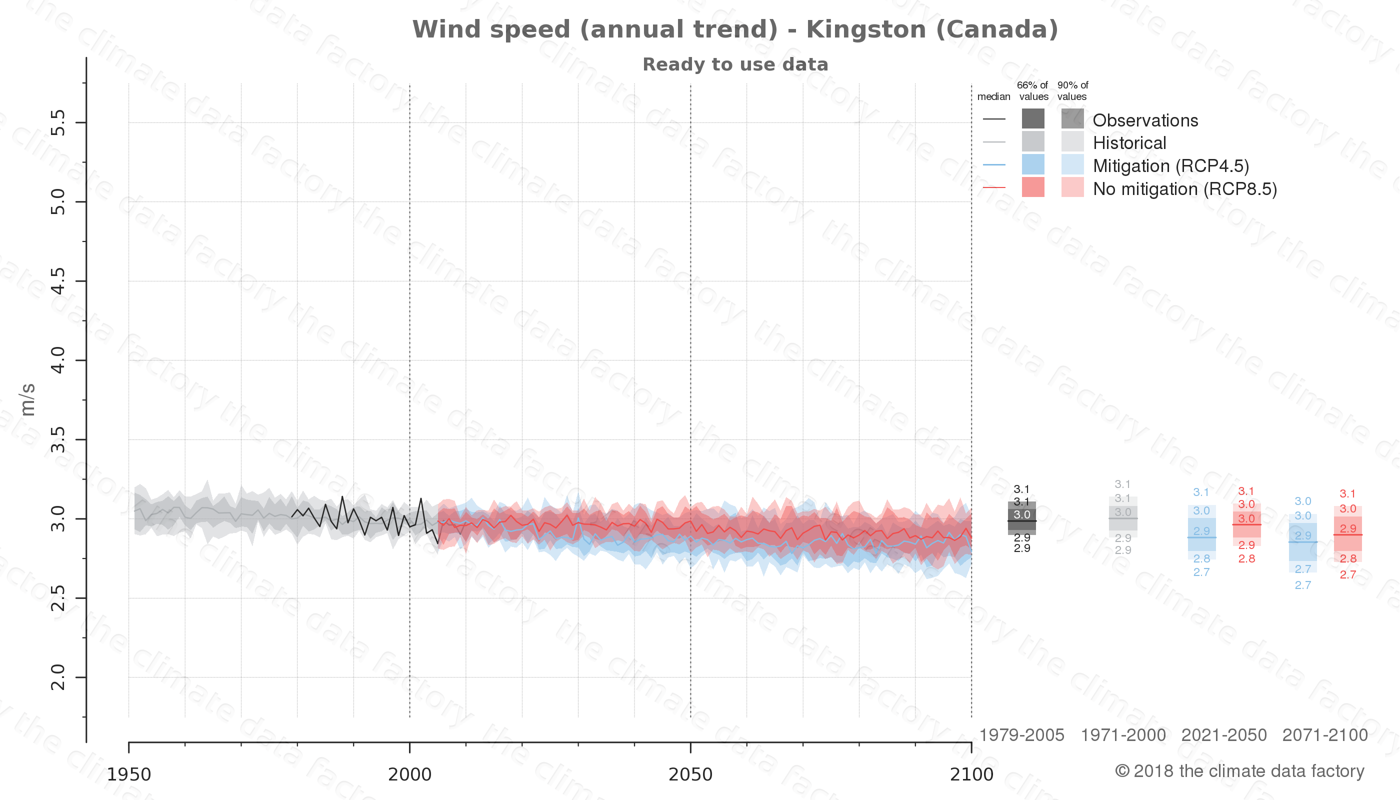 climate change data policy adaptation climate graph city data wind-speed kingston canada