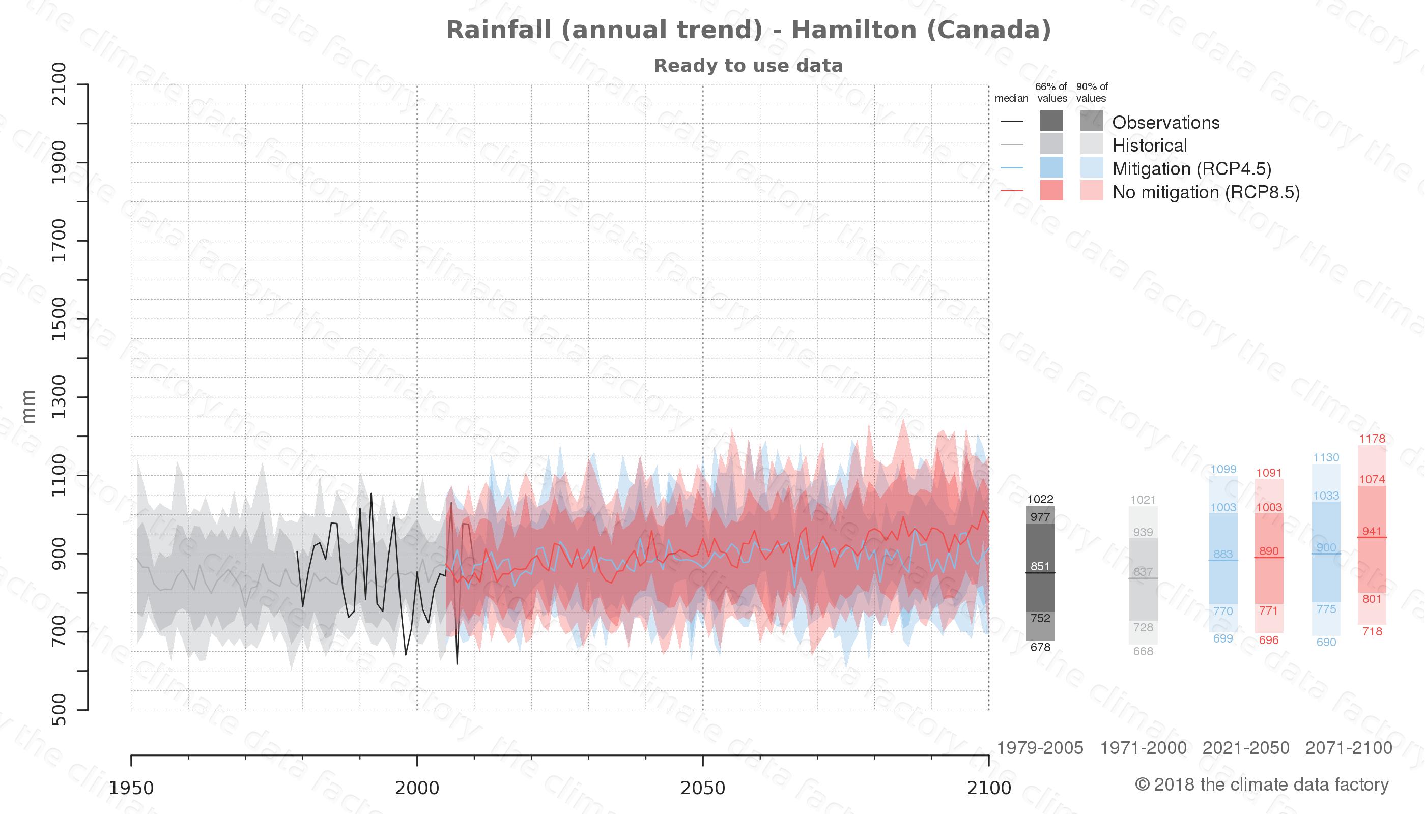 climate change data policy adaptation climate graph city data rainfall hamilton canada