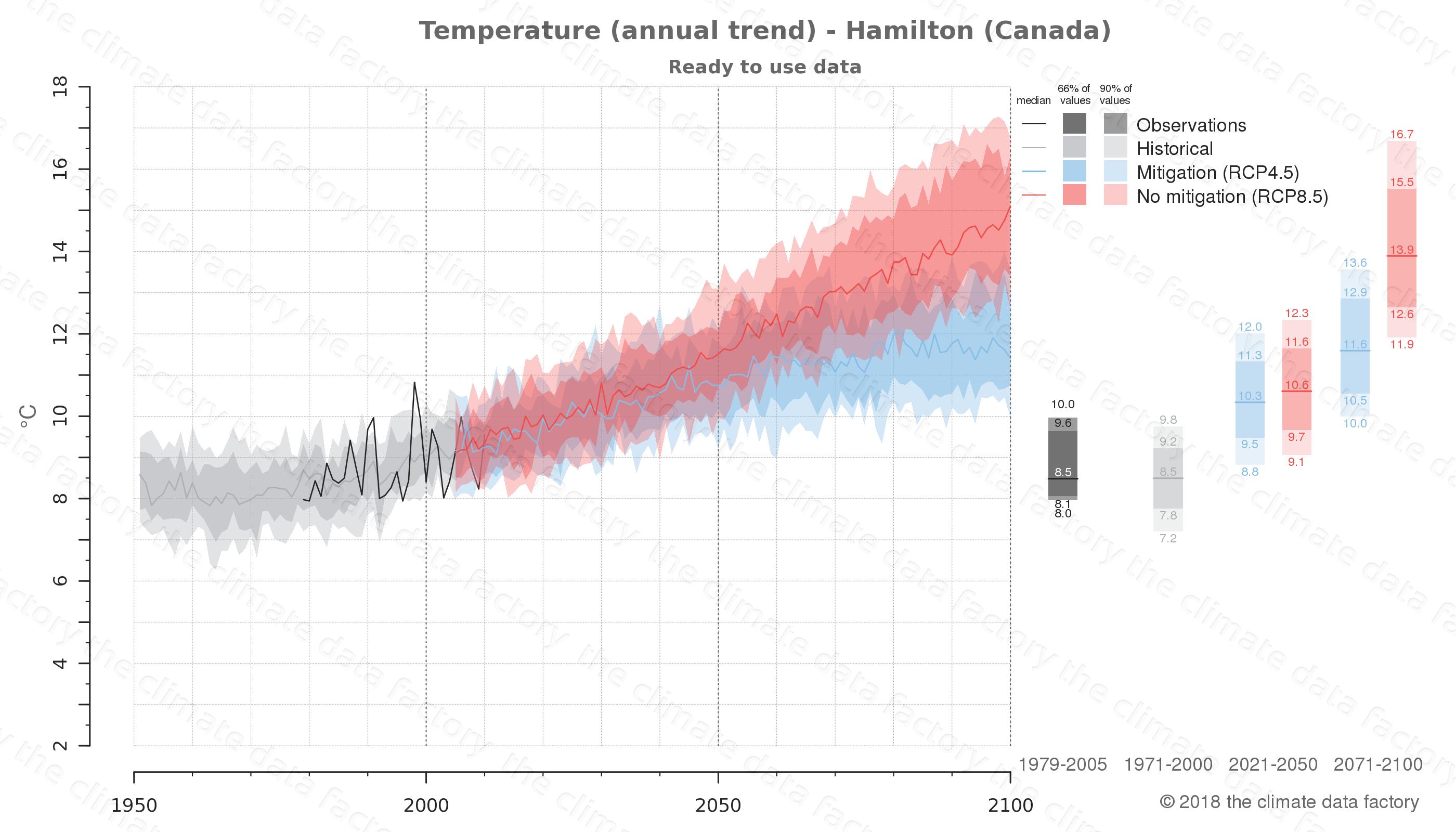 climate change data policy adaptation climate graph city data temperature hamilton canada