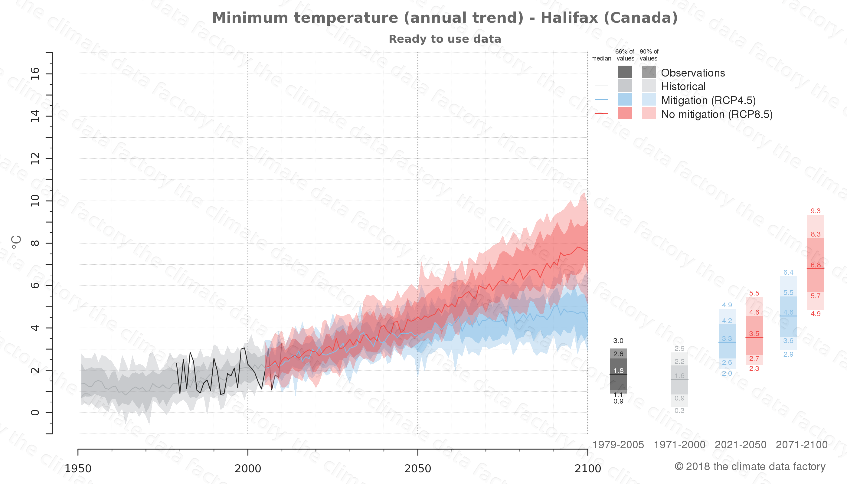 climate change data policy adaptation climate graph city data minimum-temperature halifax canada