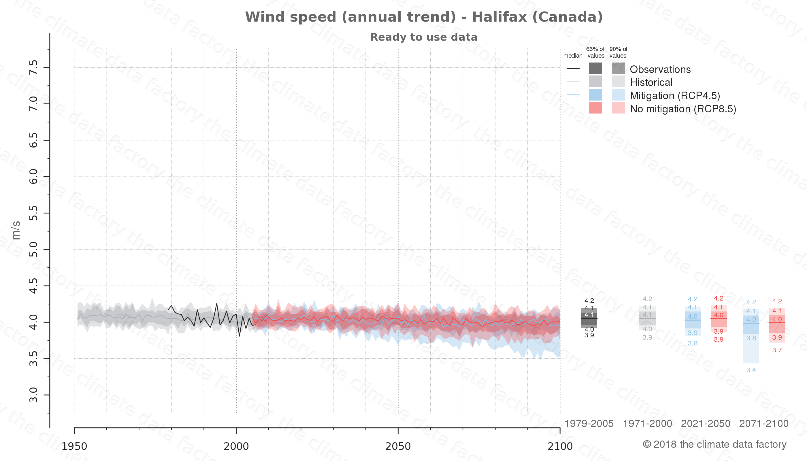 climate change data policy adaptation climate graph city data wind-speed halifax canada