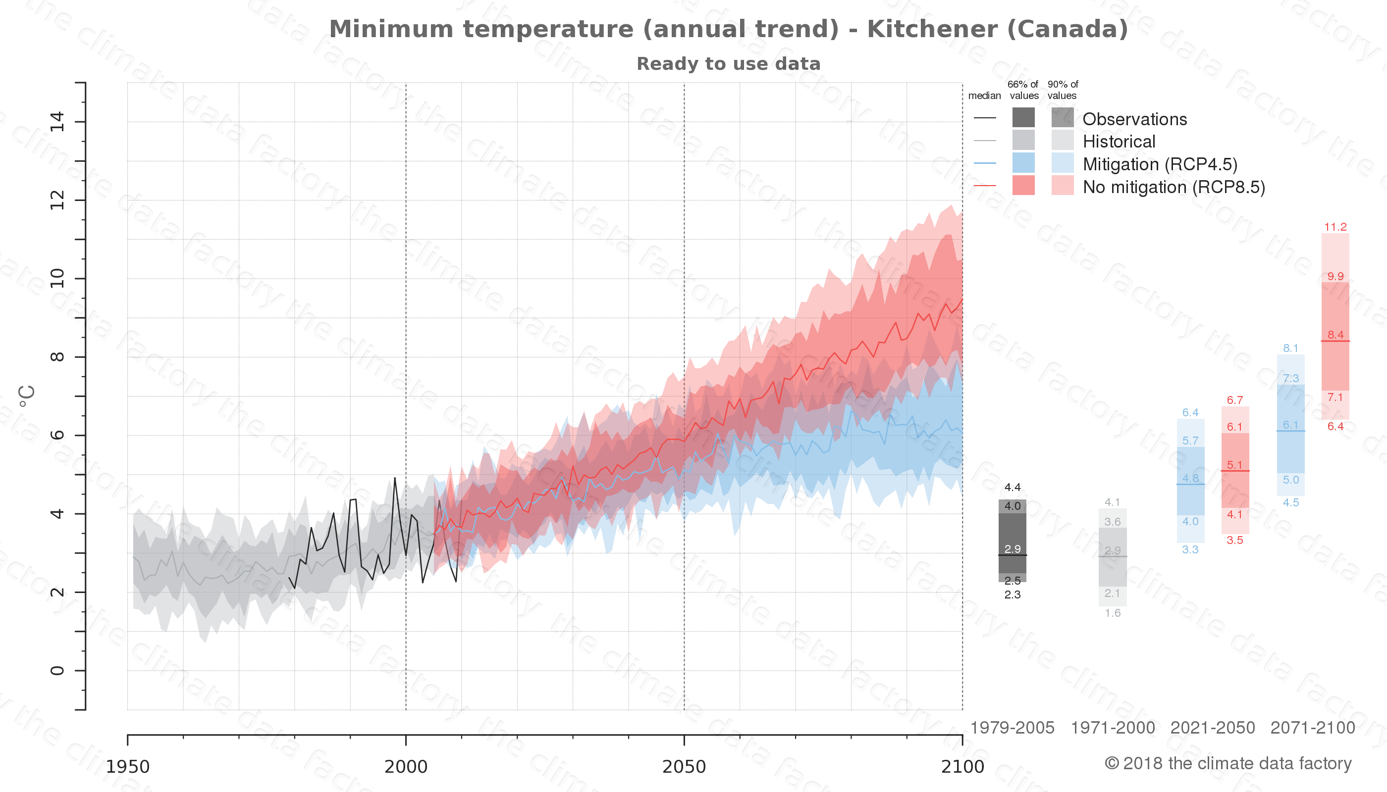 climate change data policy adaptation climate graph city data minimum-temperature kitchener canada