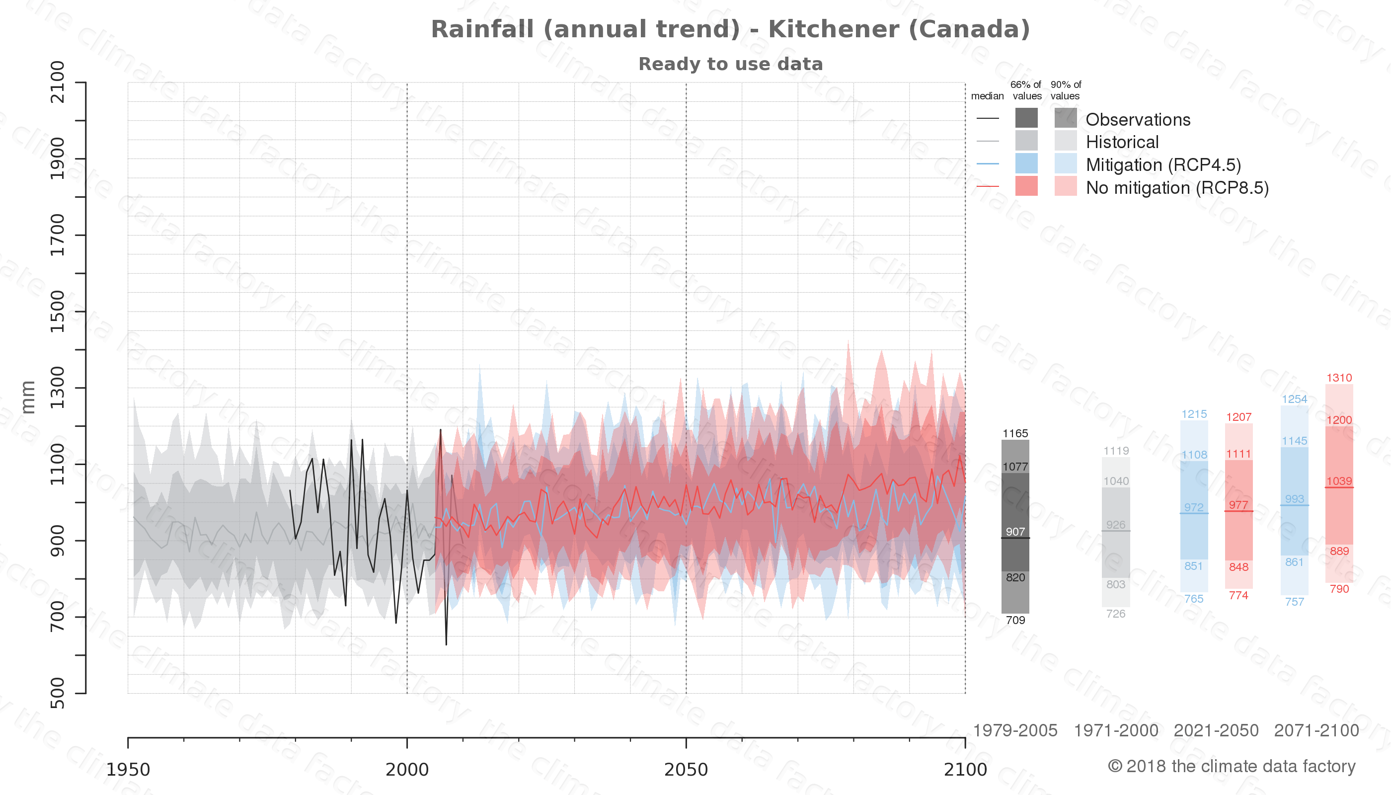 climate change data policy adaptation climate graph city data rainfall kitchener canada