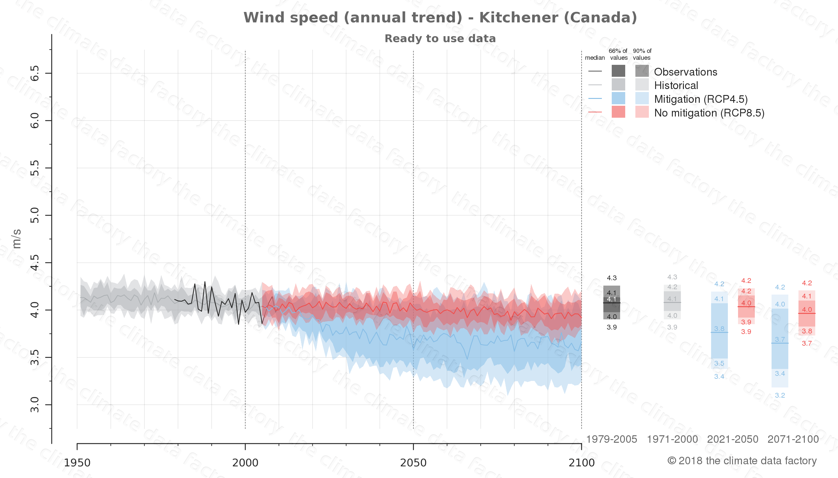 climate change data policy adaptation climate graph city data wind-speed kitchener canada