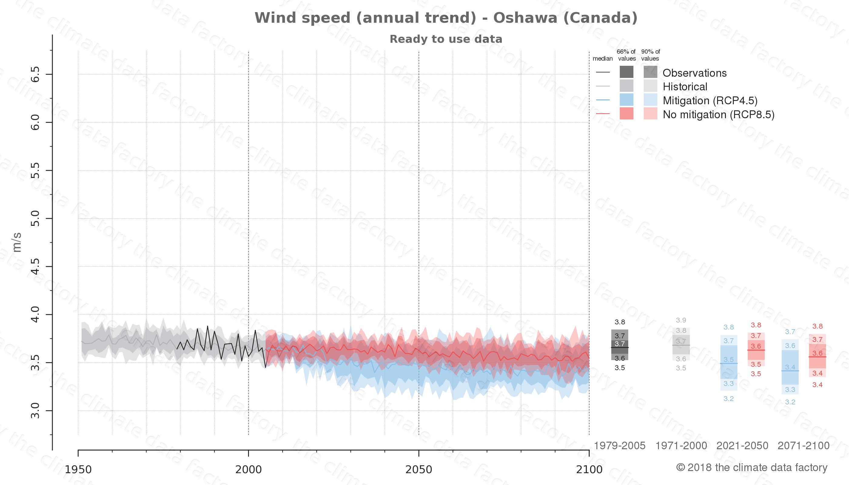 climate change data policy adaptation climate graph city data wind-speed oshawa canada