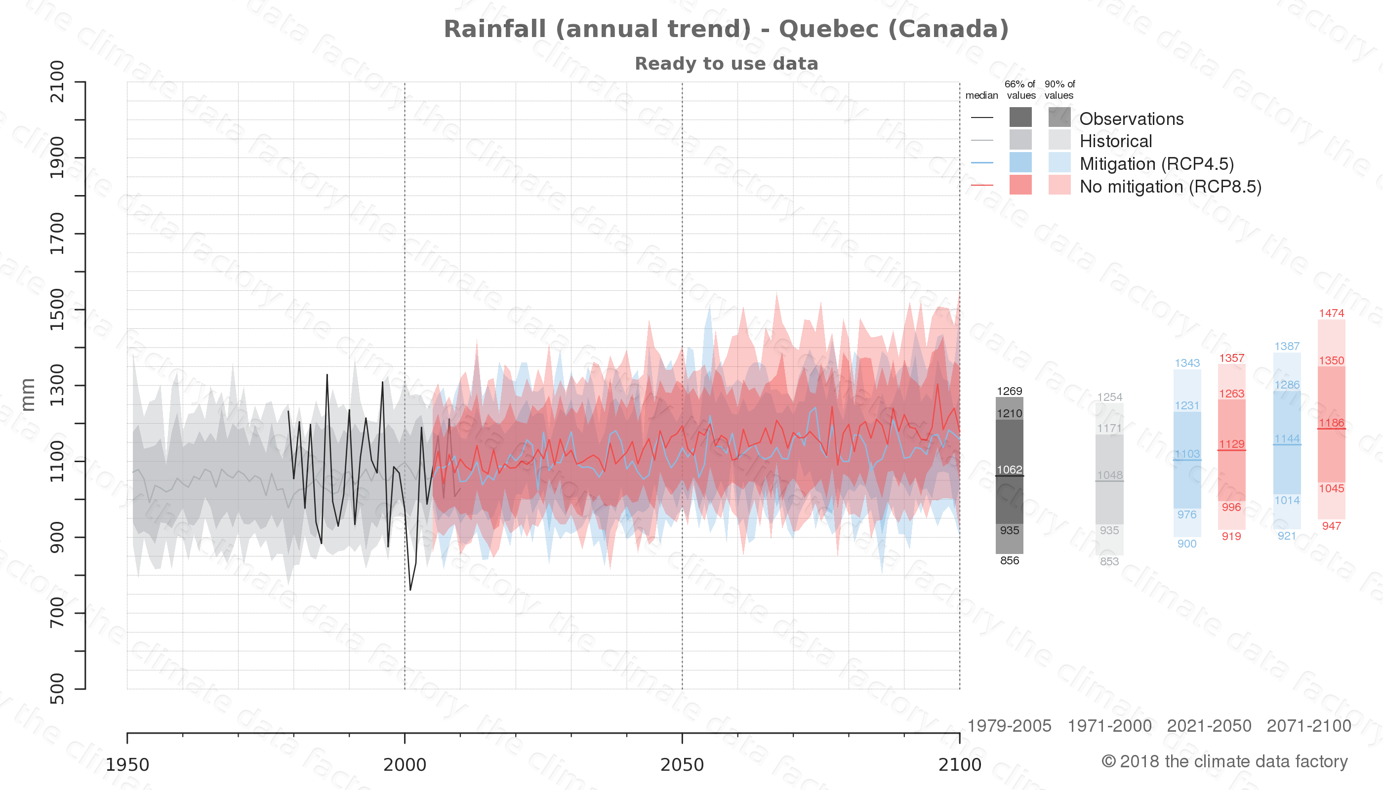 climate change data policy adaptation climate graph city data rainfall quebec canada