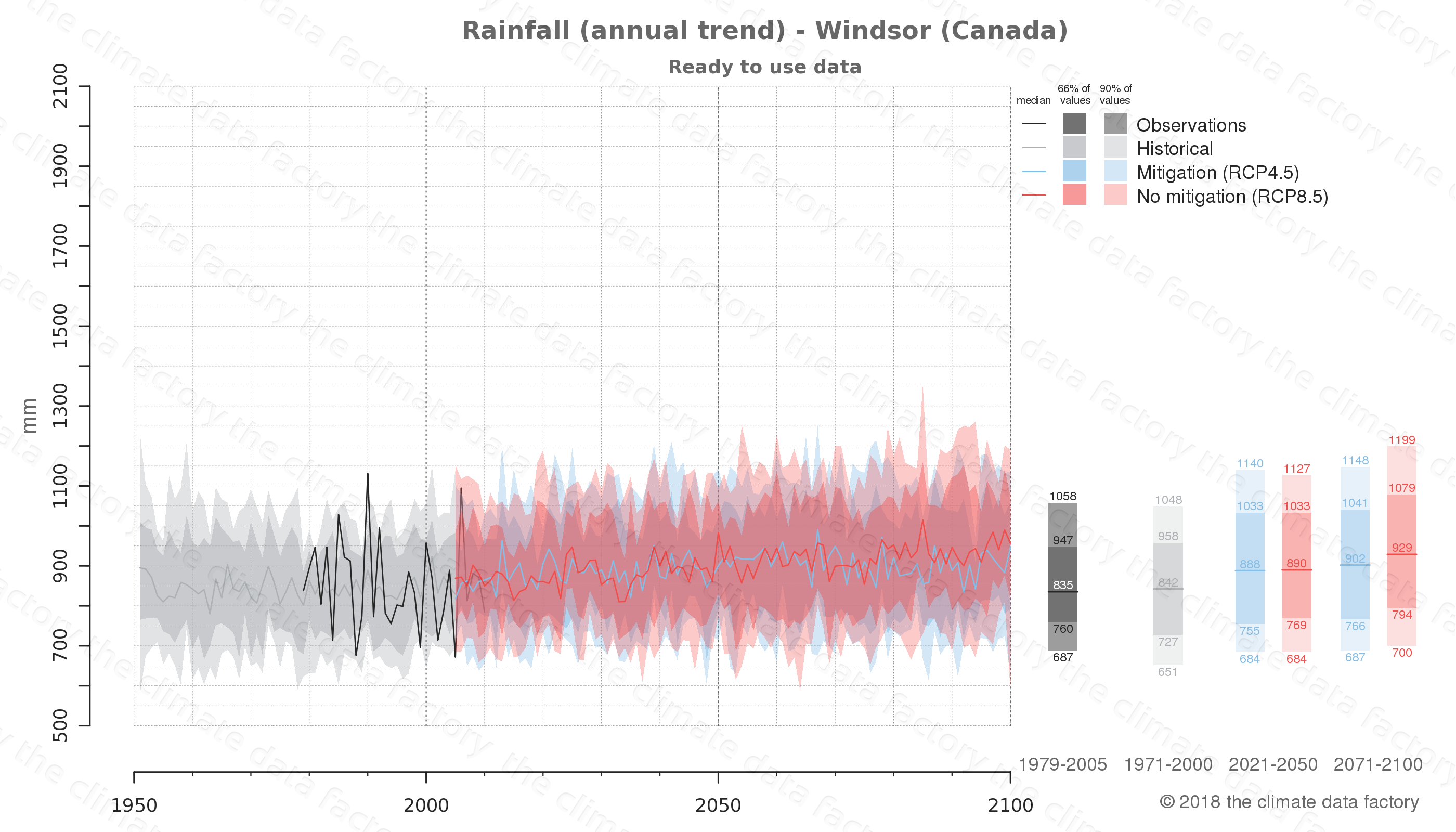 climate change data policy adaptation climate graph city data rainfall windsor canada