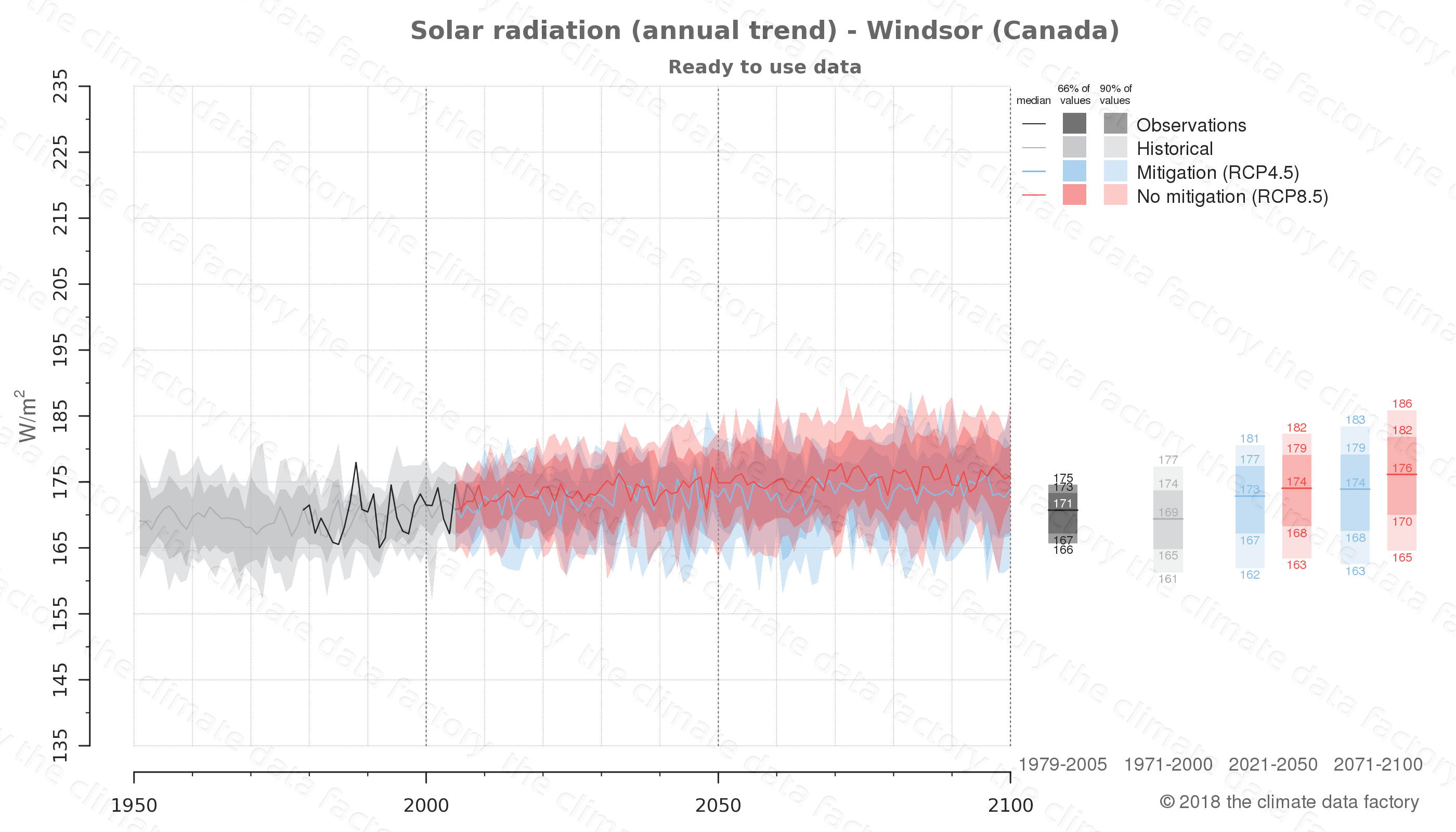 climate change data policy adaptation climate graph city data solar-radiation windsor canada