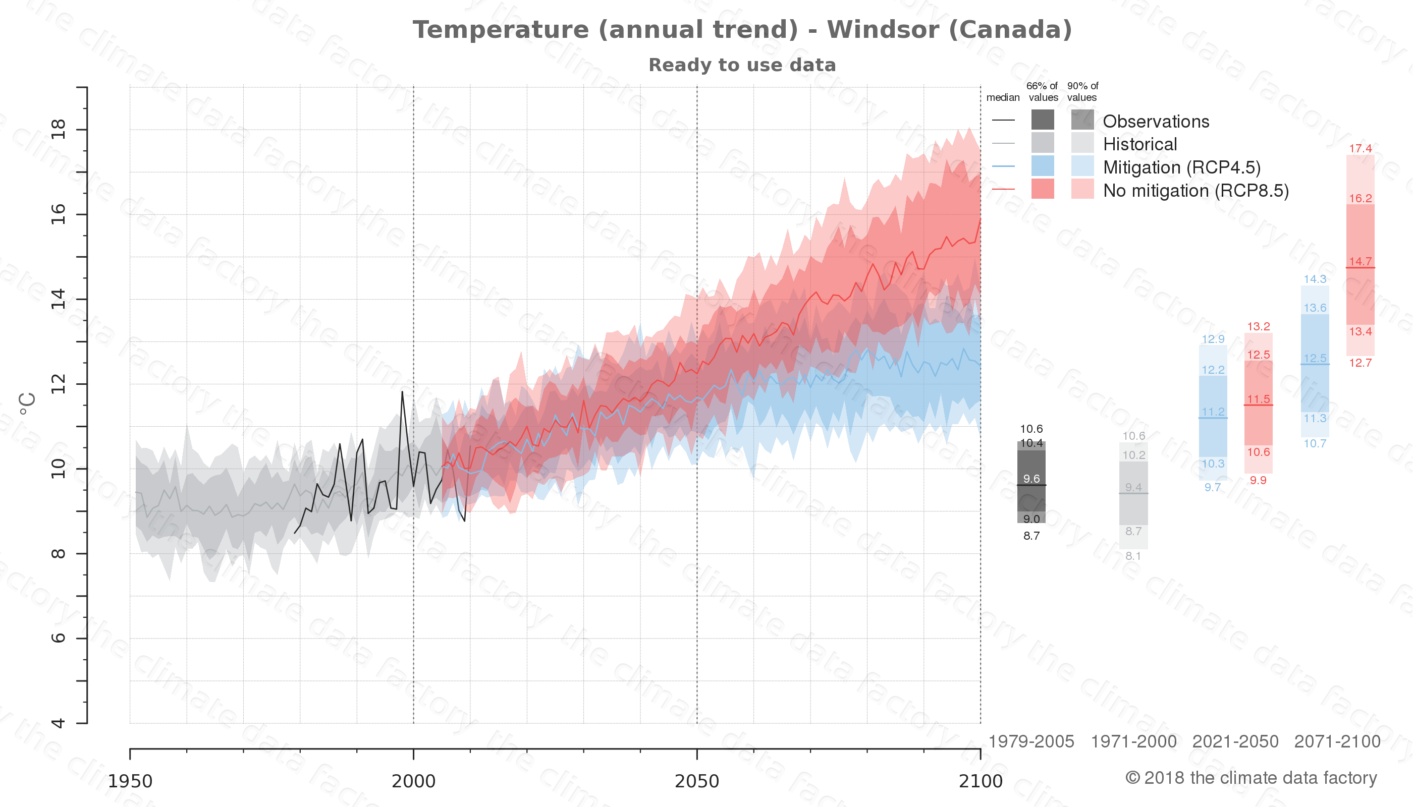 climate change data policy adaptation climate graph city data temperature windsor canada