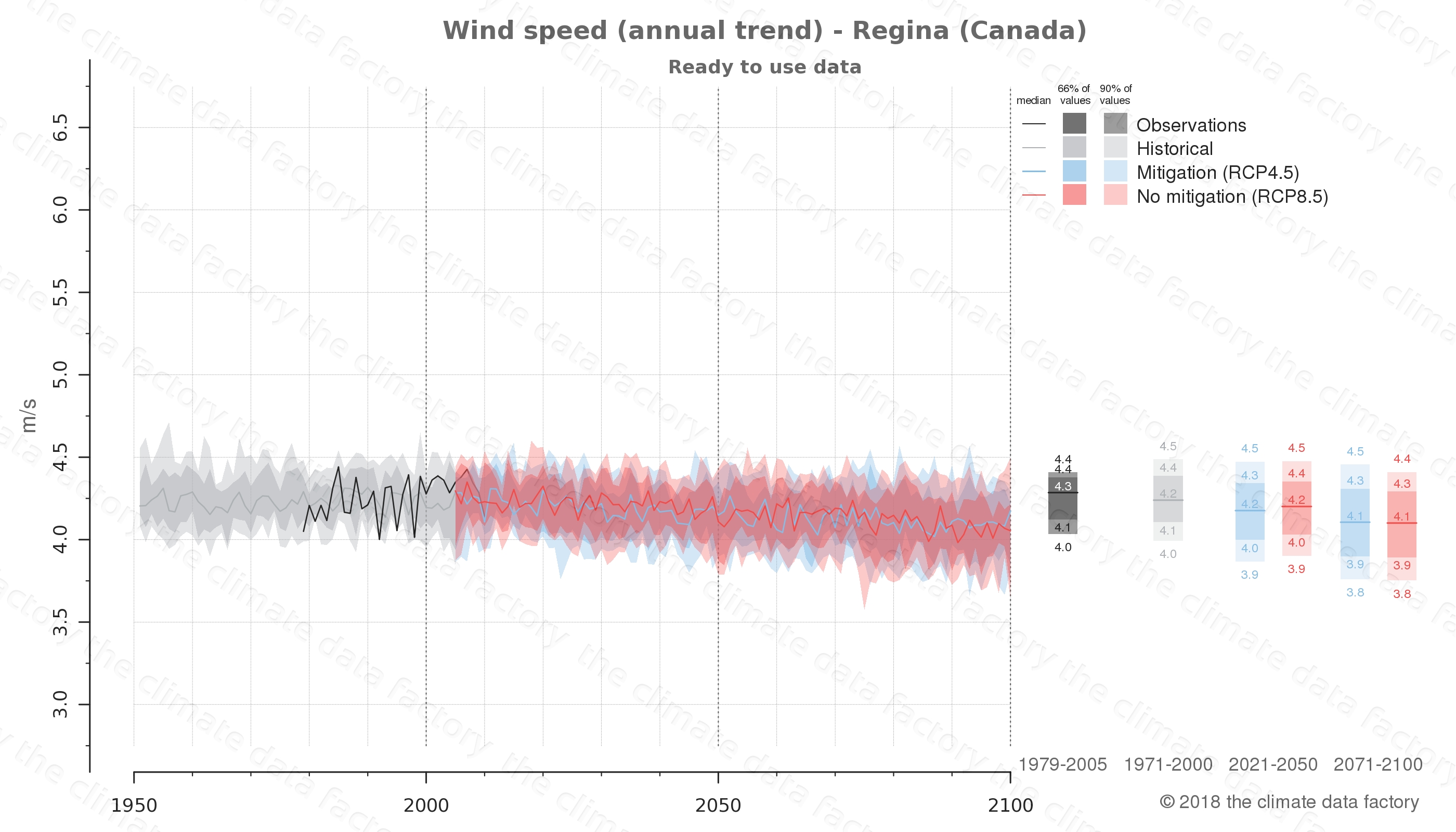 climate change data policy adaptation climate graph city data wind-speed regina canada