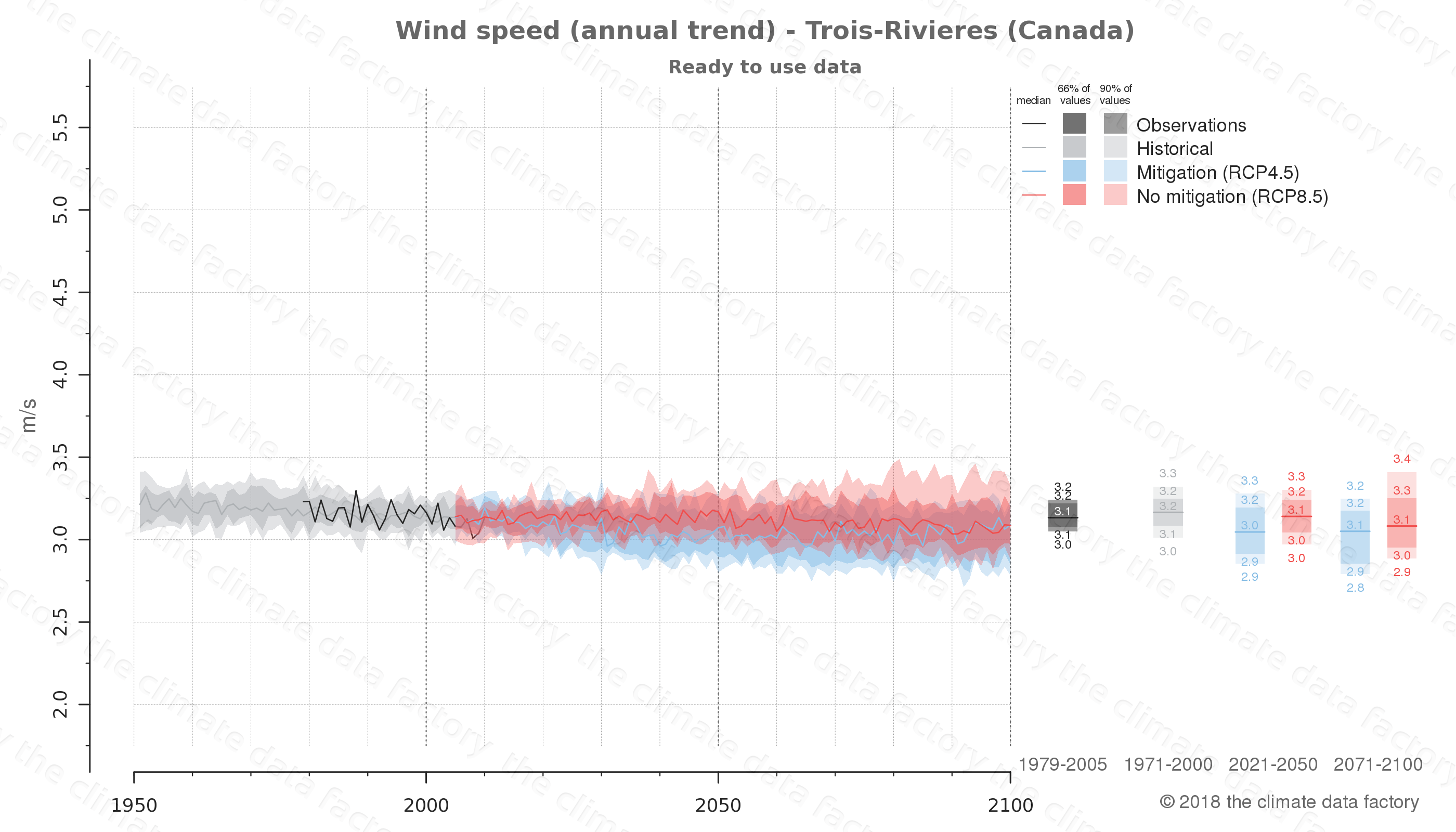 climate change data policy adaptation climate graph city data wind-speed trois-rivieres canada