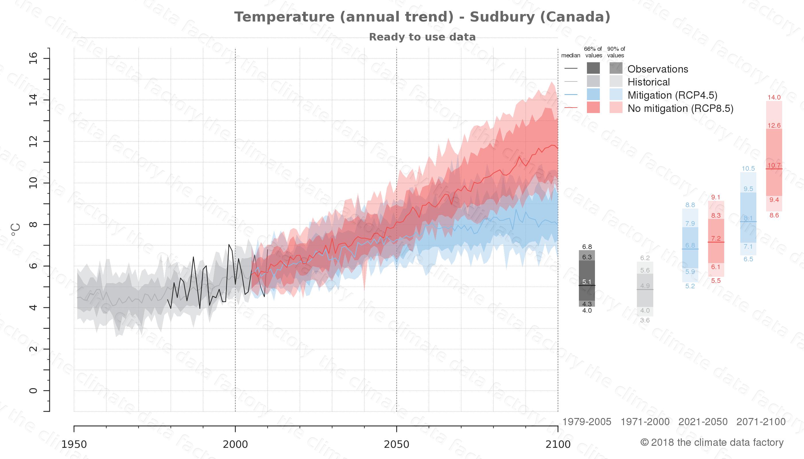 climate change data policy adaptation climate graph city data temperature sudbury canada