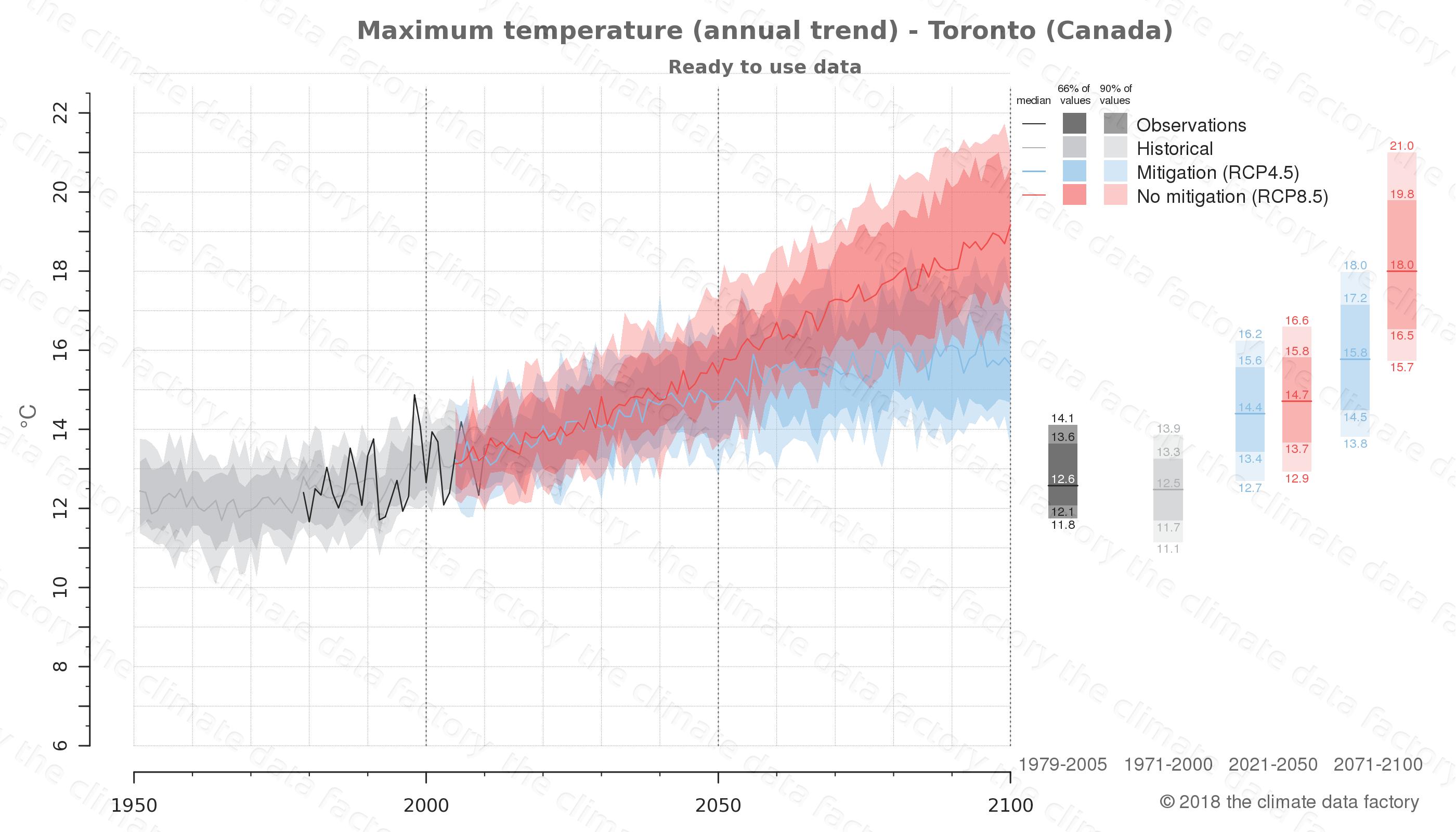 climate change data policy adaptation climate graph city data maximum-temperature toronto canada