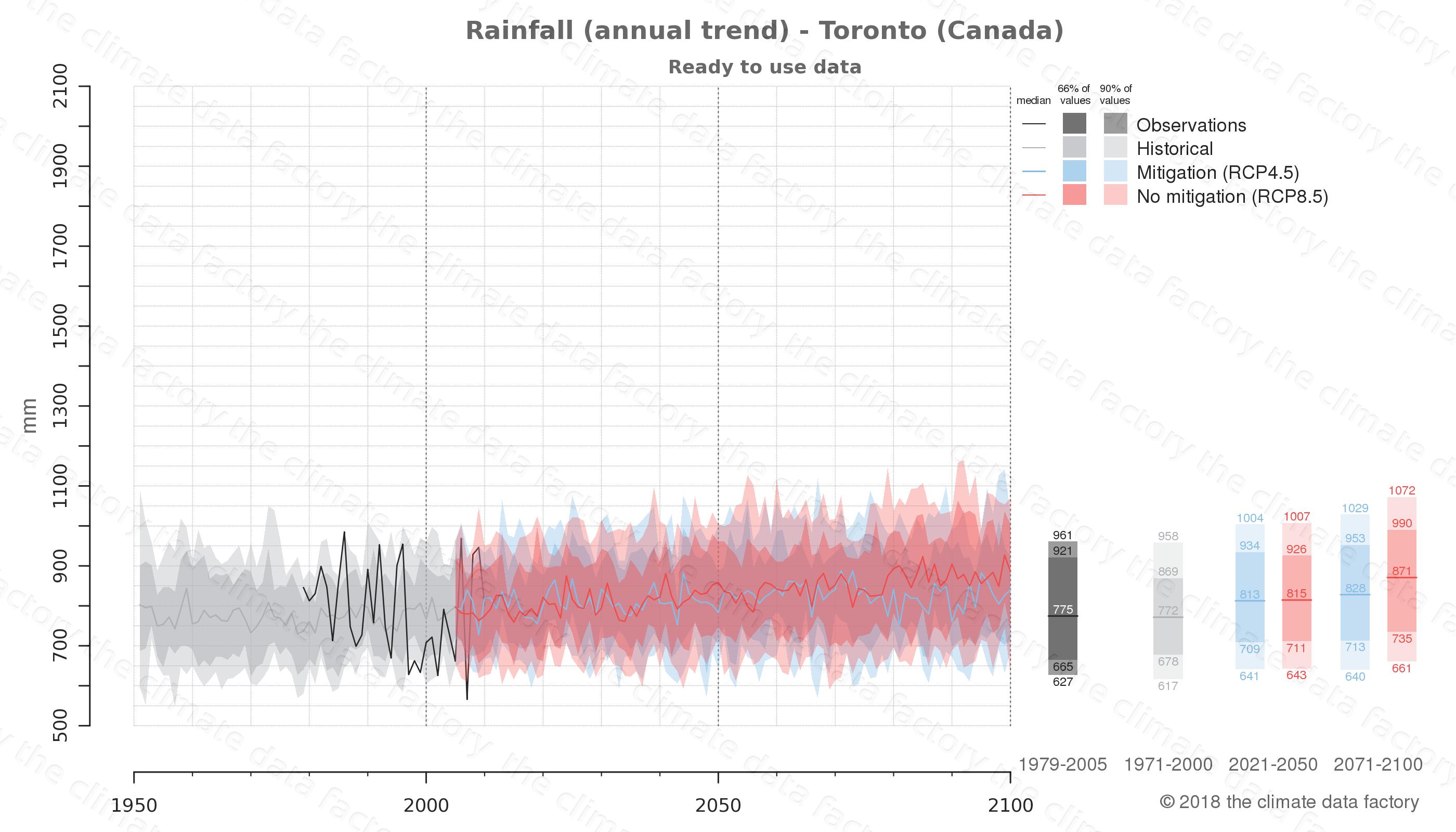 climate change data policy adaptation climate graph city data rainfall toronto canada
