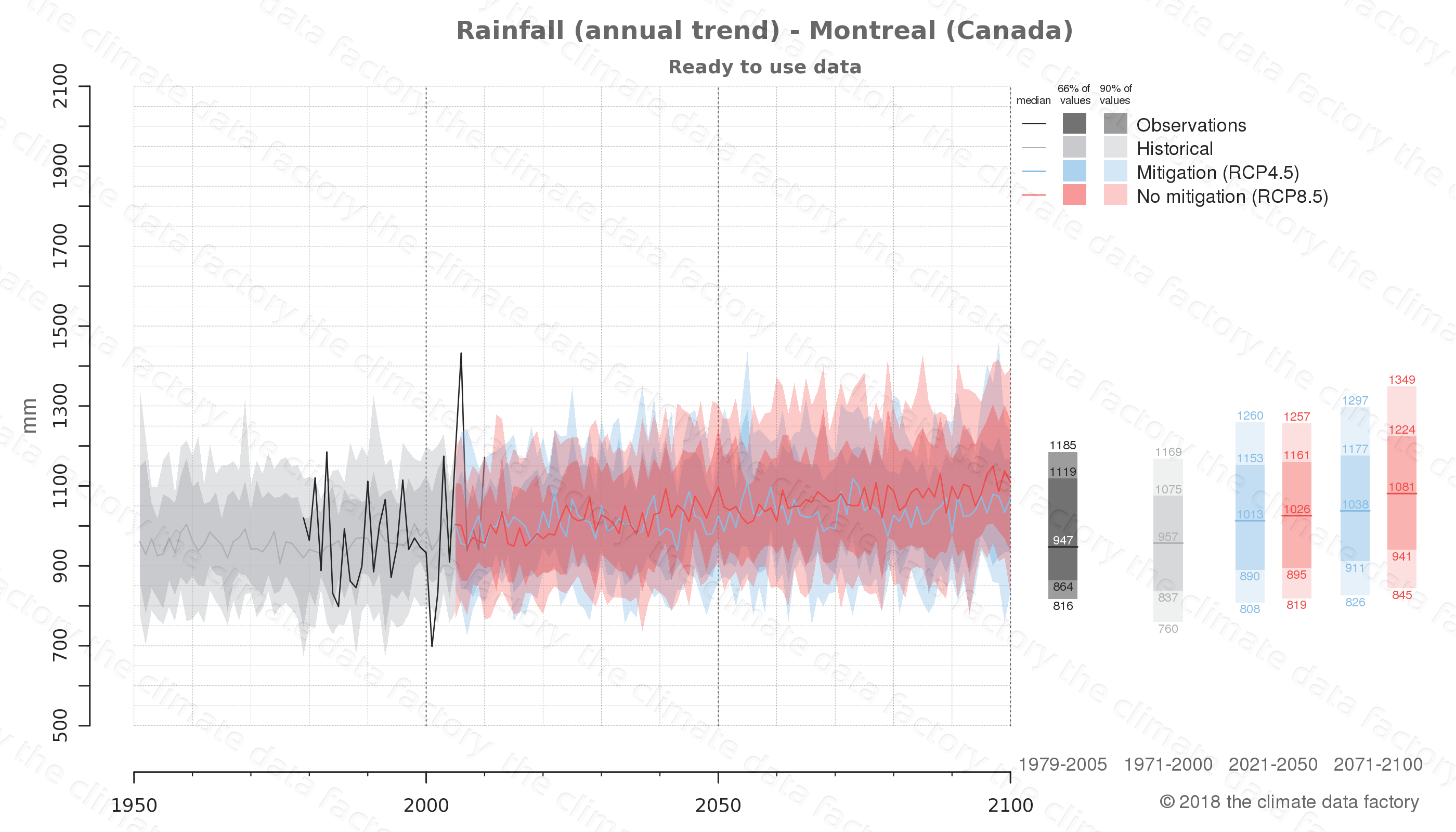climate change data policy adaptation climate graph city data rainfall montreal canada