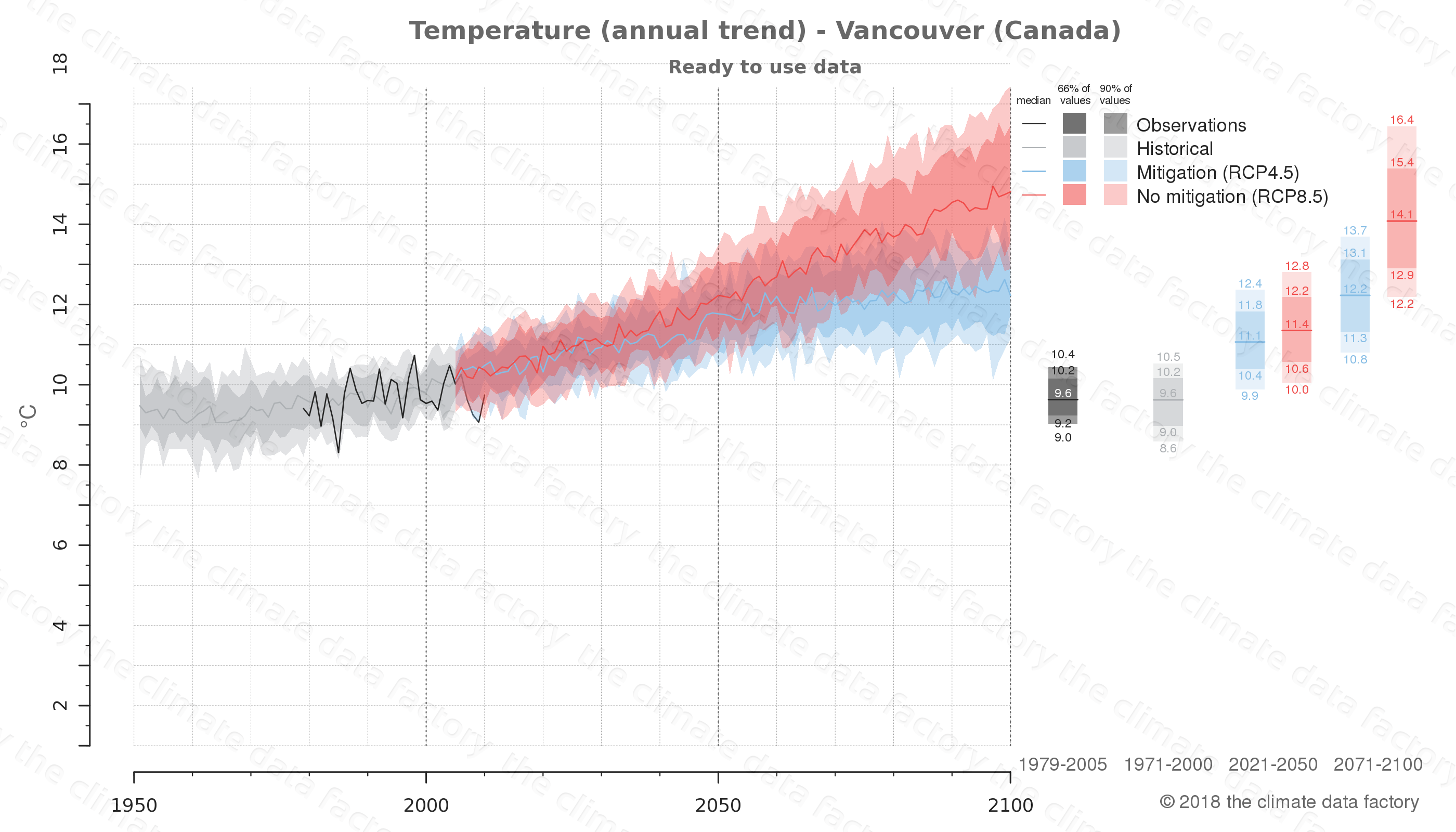 climate change data policy adaptation climate graph city data temperature vancouver canada