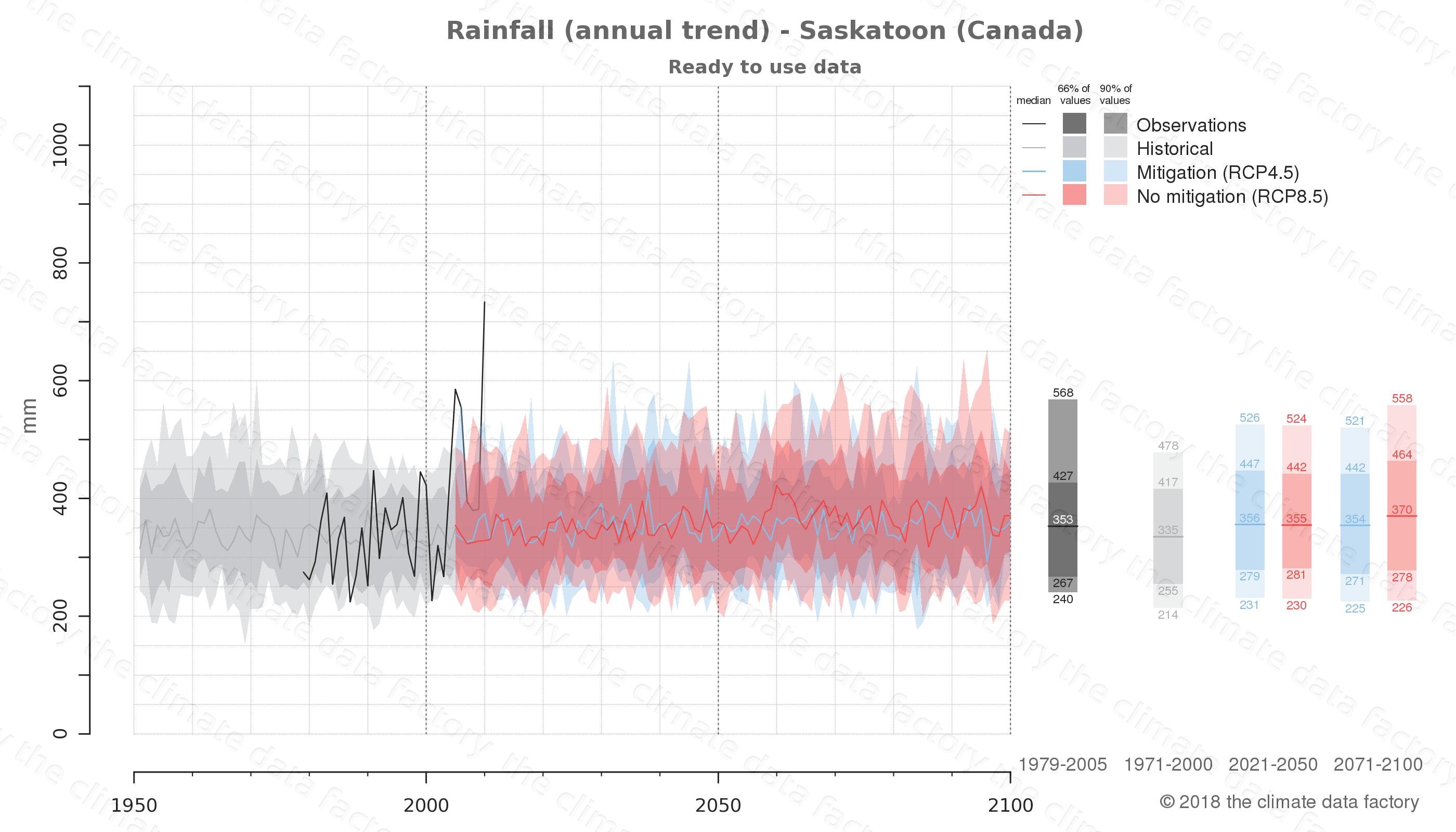 climate change data policy adaptation climate graph city data rainfall saskatoon canada
