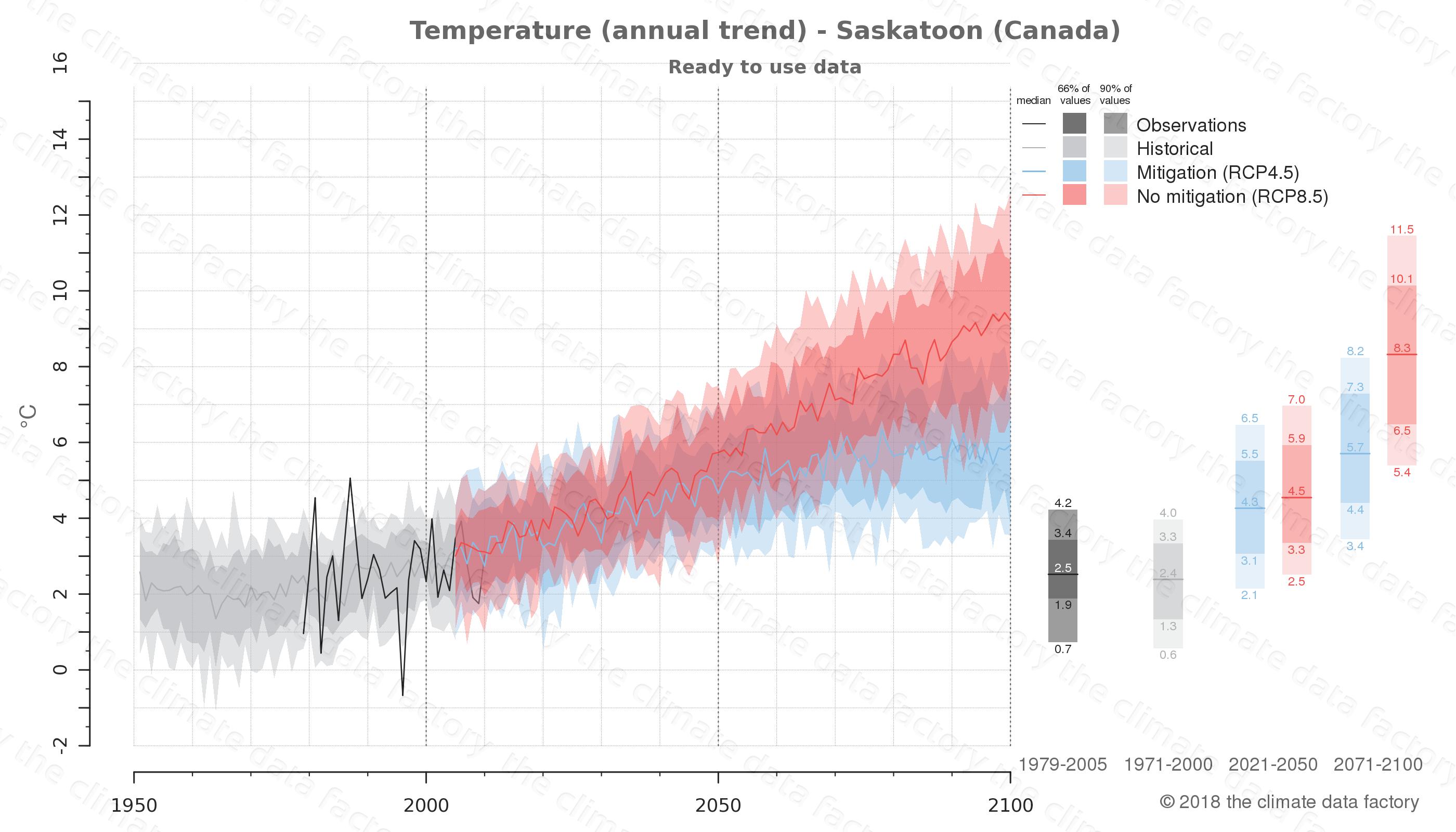 climate change data policy adaptation climate graph city data temperature saskatoon canada