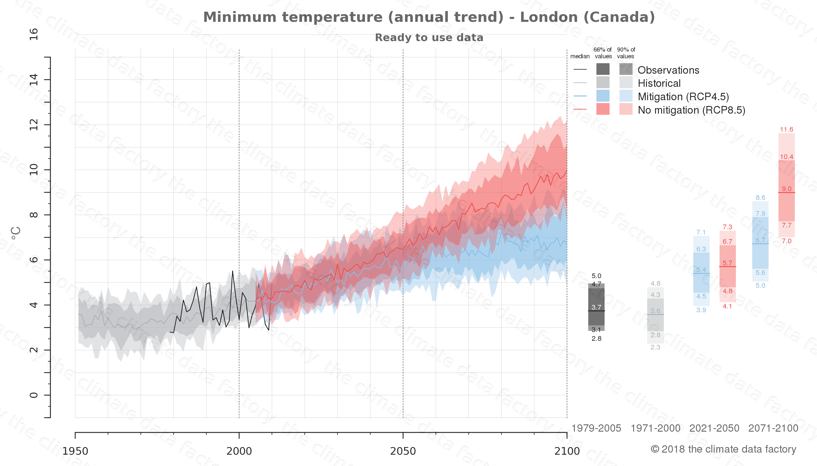 climate change data policy adaptation climate graph city data minimum-temperature london canada
