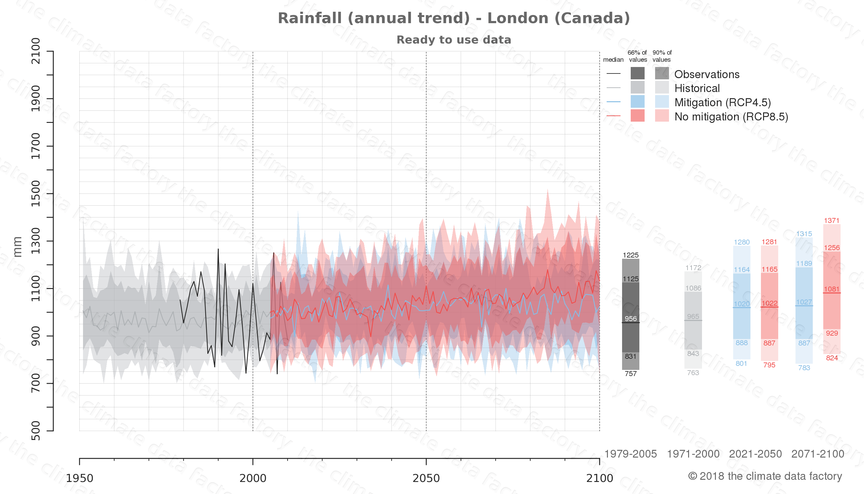 climate change data policy adaptation climate graph city data rainfall london canada