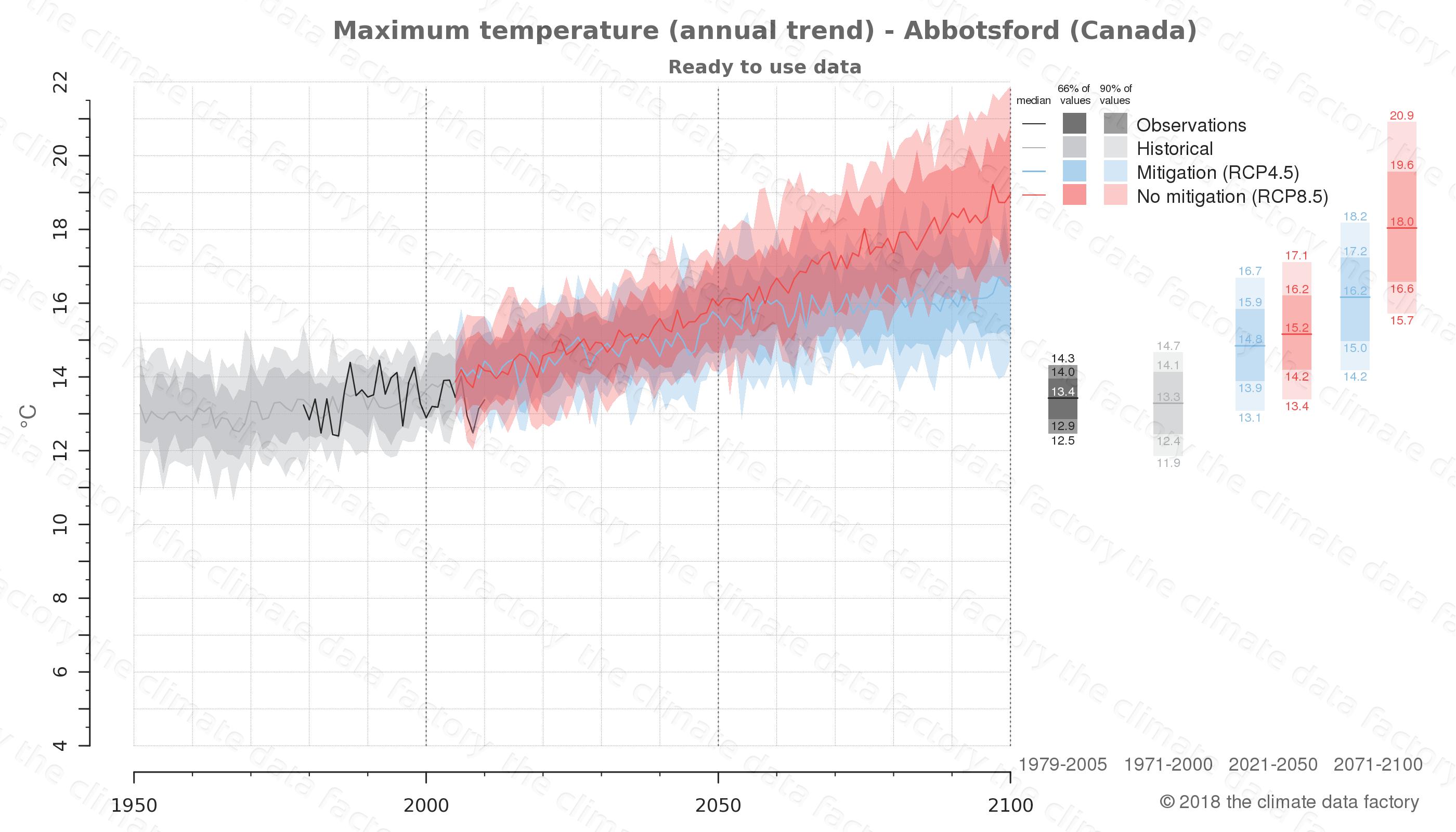 climate change data policy adaptation climate graph city data maximum-temperature abbotsford canada