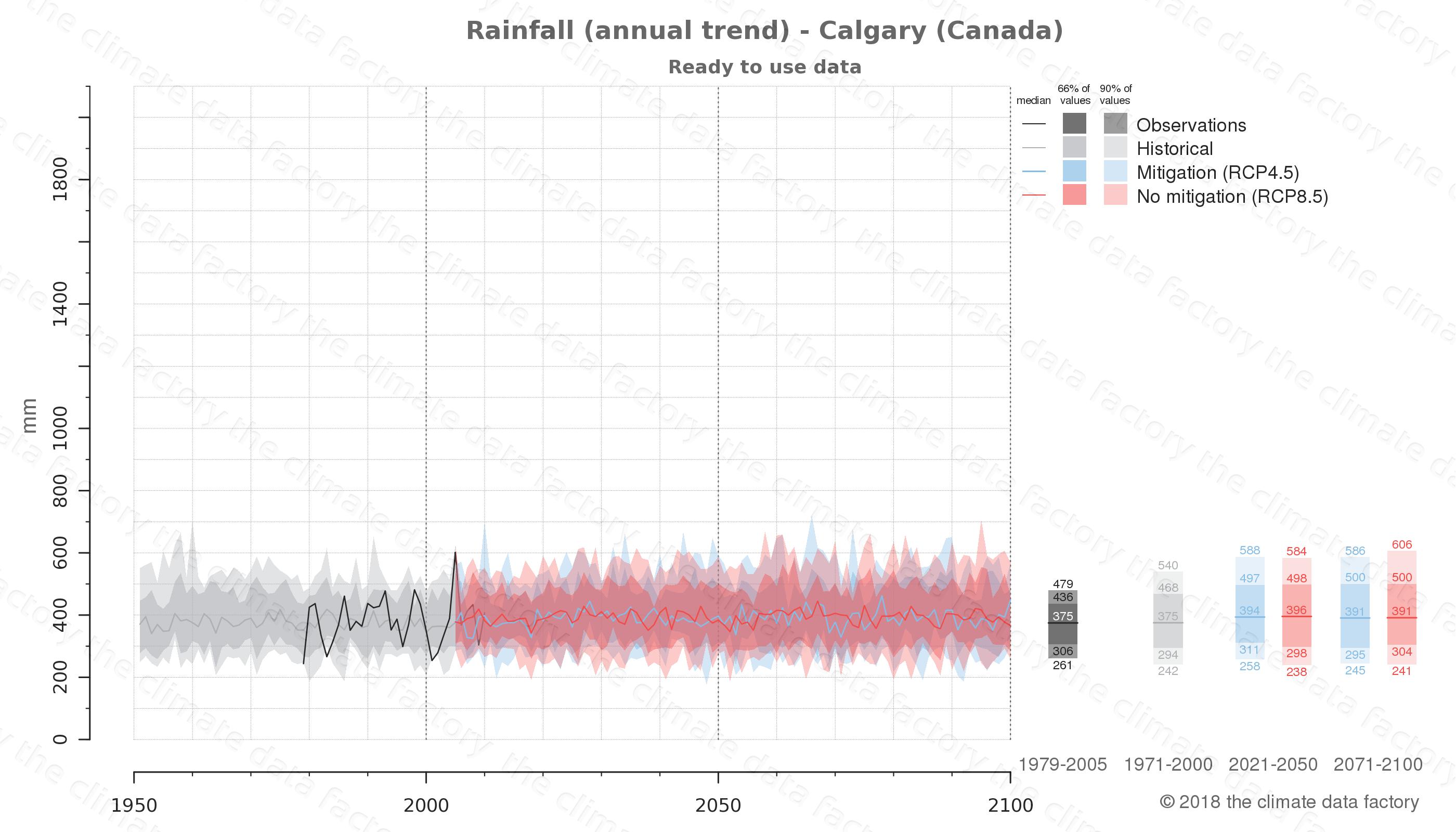 climate change data policy adaptation climate graph city data rainfall calgary canada