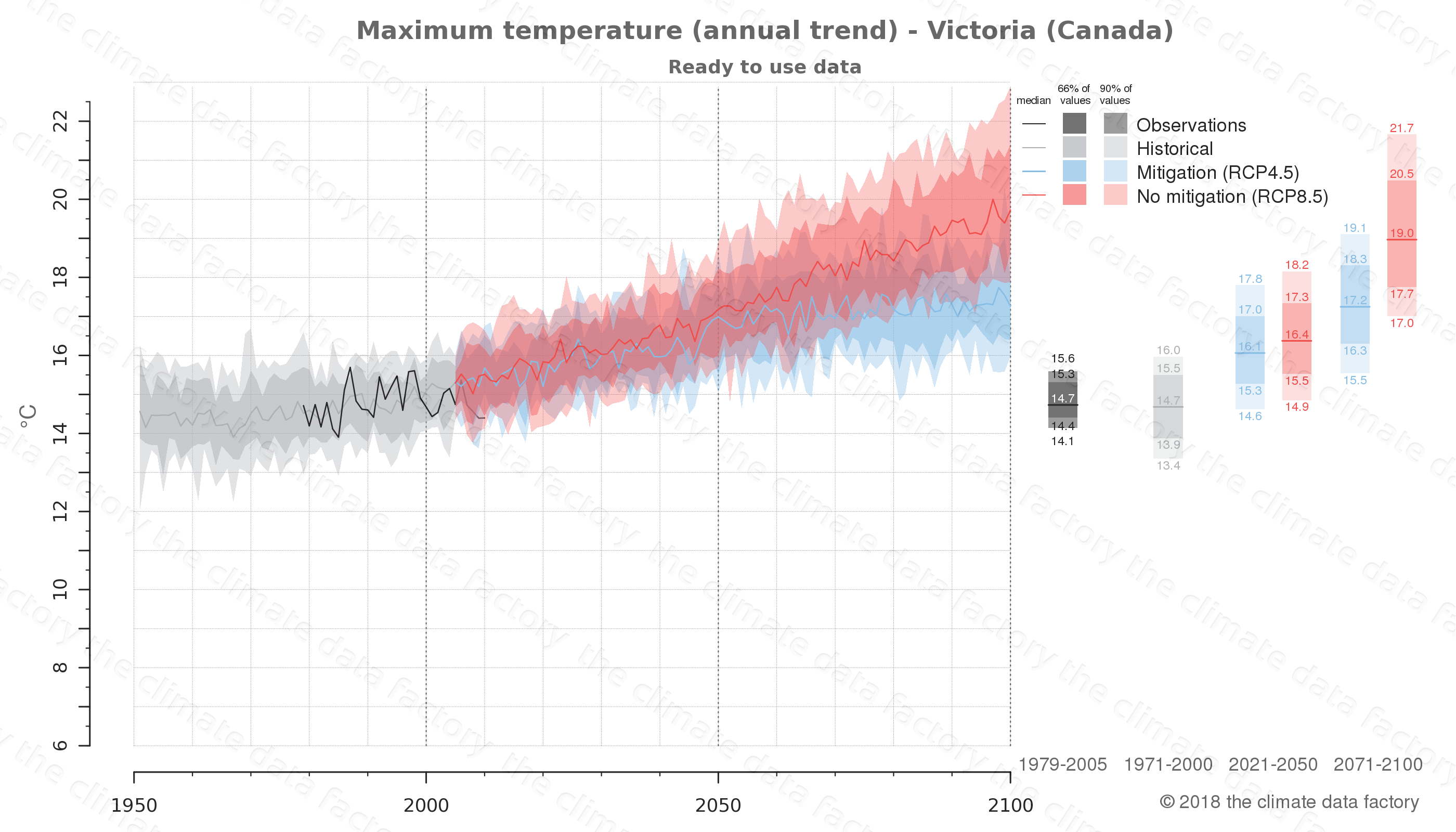 climate change data policy adaptation climate graph city data maximum-temperature victoria canada