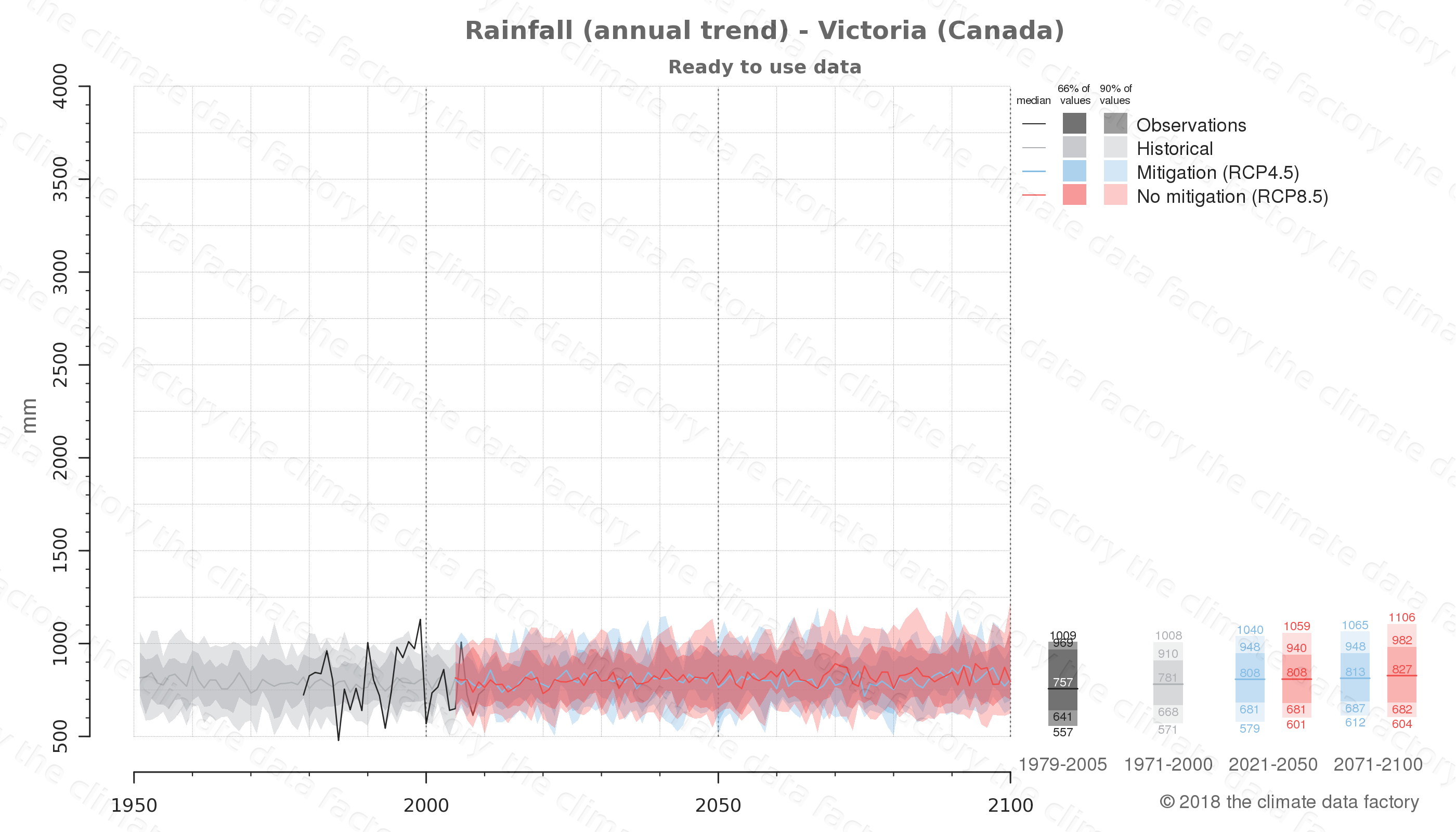 climate change data policy adaptation climate graph city data rainfall victoria canada