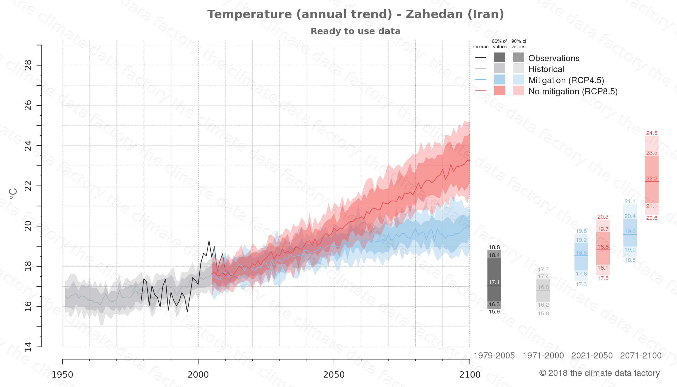 climate change data policy adaptation climate graph city data temperature zahedan iran