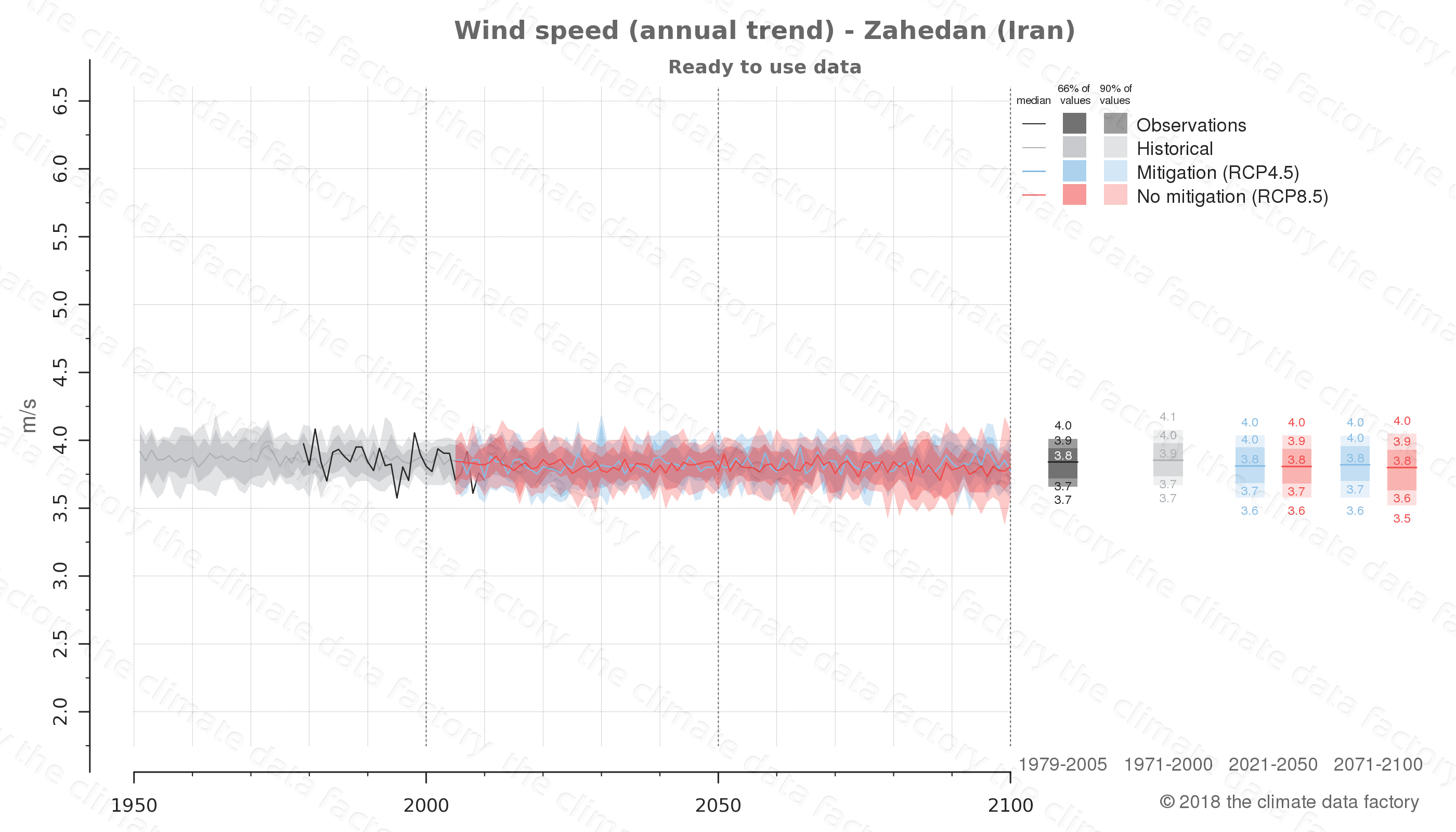 climate change data policy adaptation climate graph city data wind-speed zahedan iran