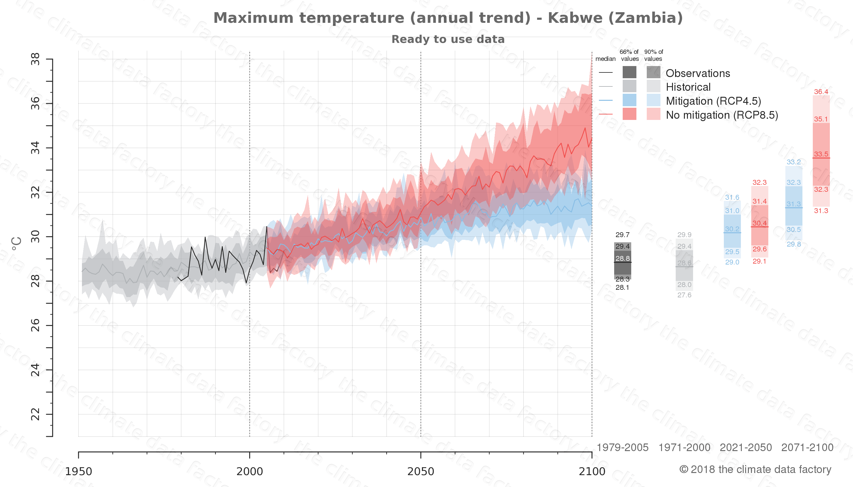 climate change data policy adaptation climate graph city data maximum-temperature kabwe zambia